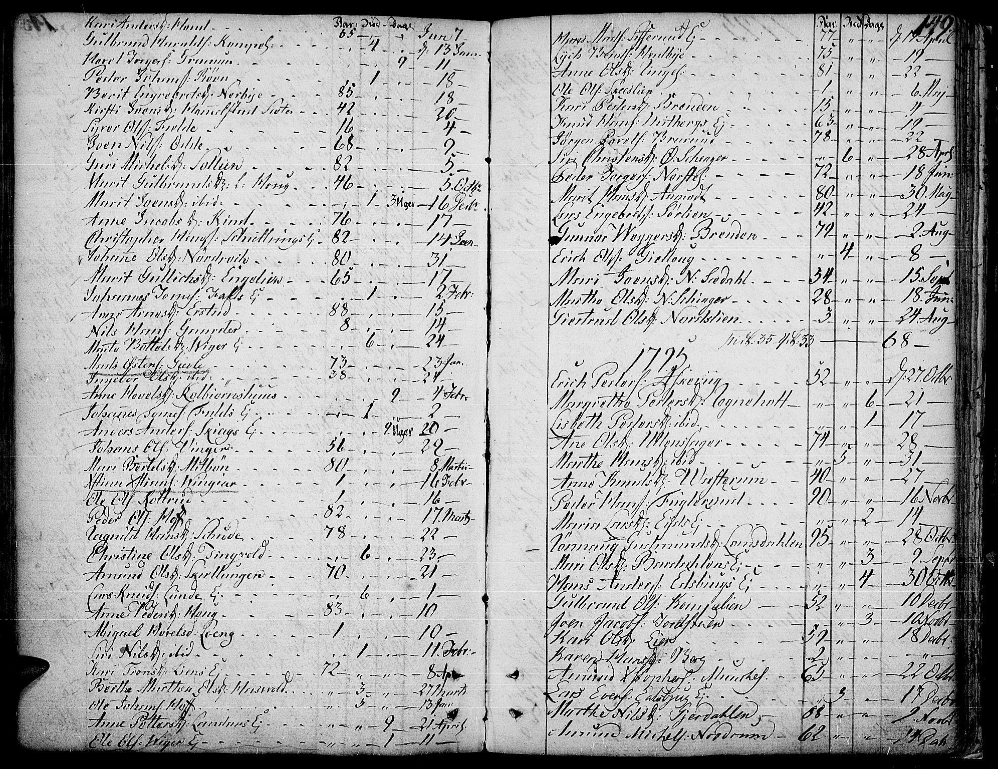 SAH, Land prestekontor, Ministerialbok nr. 6, 1784-1813, s. 149