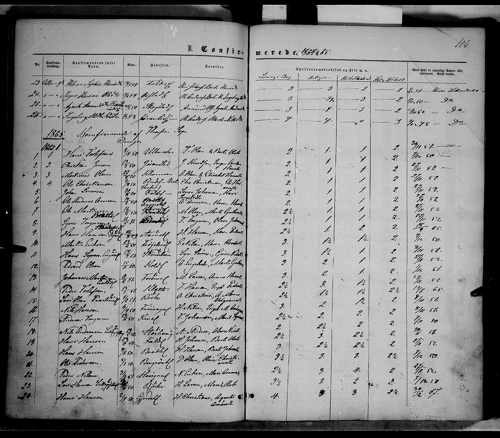SAH, Nordre Land prestekontor, Ministerialbok nr. 1, 1860-1871, s. 106