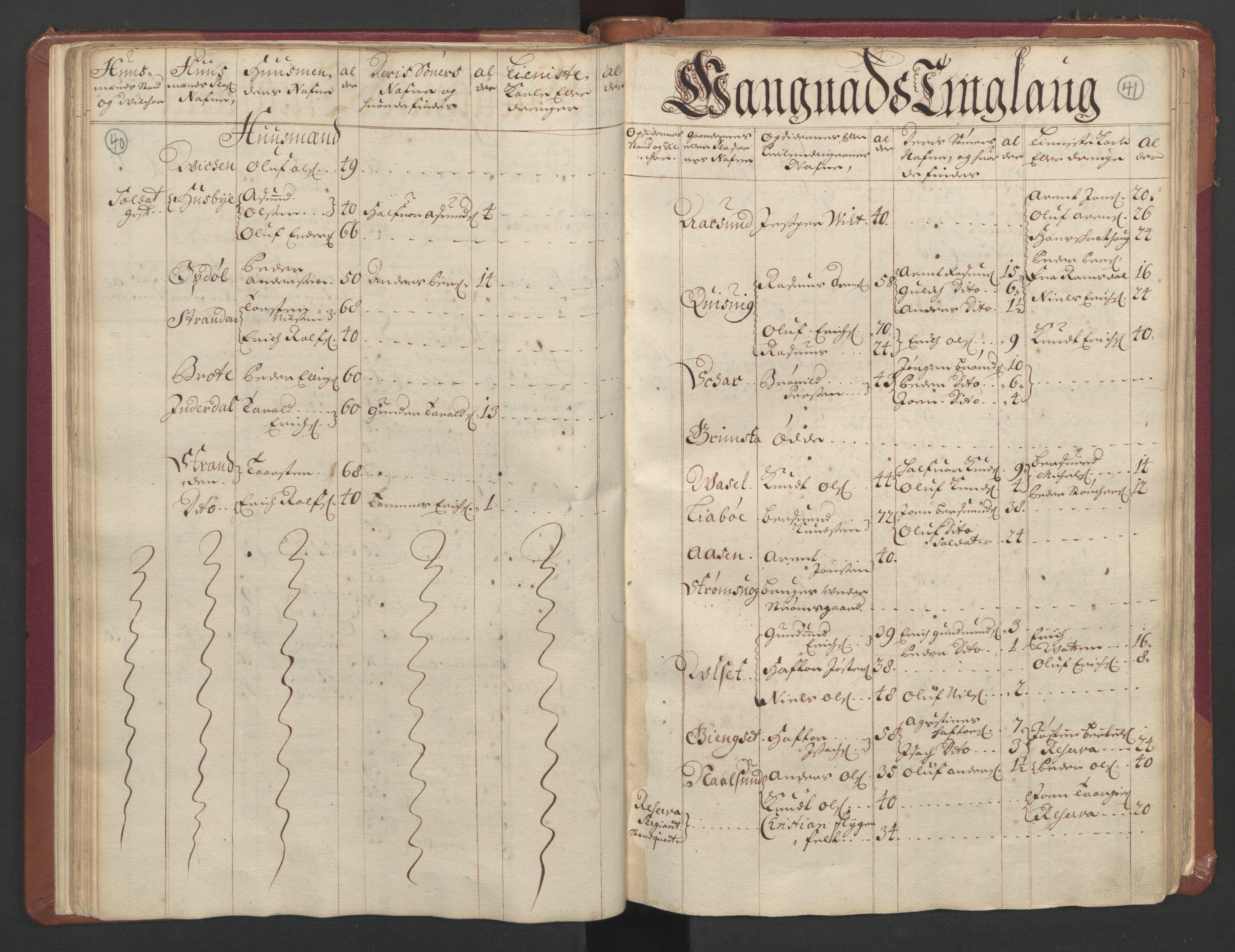 RA, Manntallet 1701, nr. 11: Nordmøre fogderi og Romsdal fogderi, 1701, s. 40-41