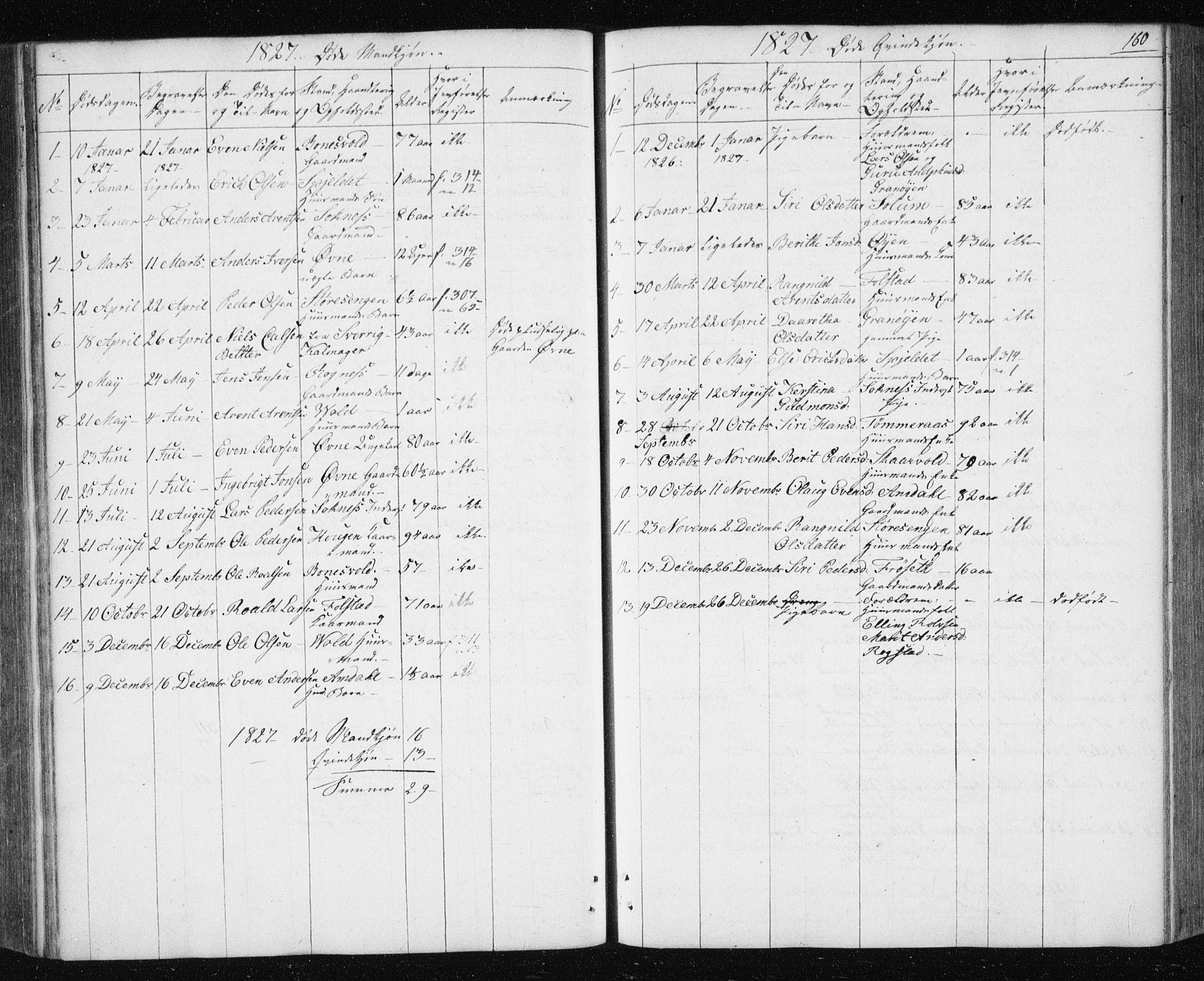 SAT, Ministerialprotokoller, klokkerbøker og fødselsregistre - Sør-Trøndelag, 687/L1017: Klokkerbok nr. 687C01, 1816-1837, s. 160