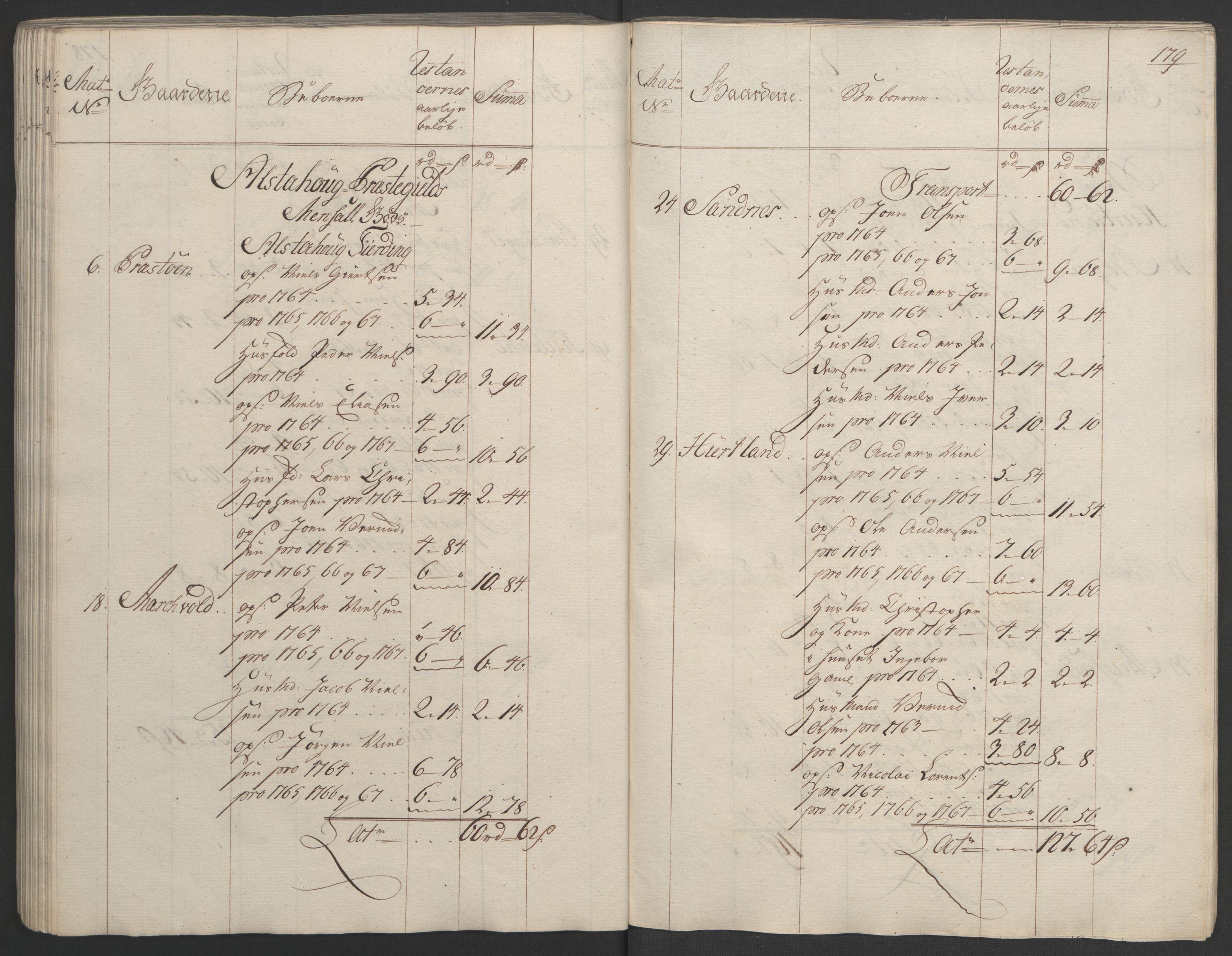 RA, Rentekammeret inntil 1814, Realistisk ordnet avdeling, Ol/L0023: [Gg 10]: Ekstraskatten, 23.09.1762. Helgeland (restanseregister), 1767-1772, s. 176
