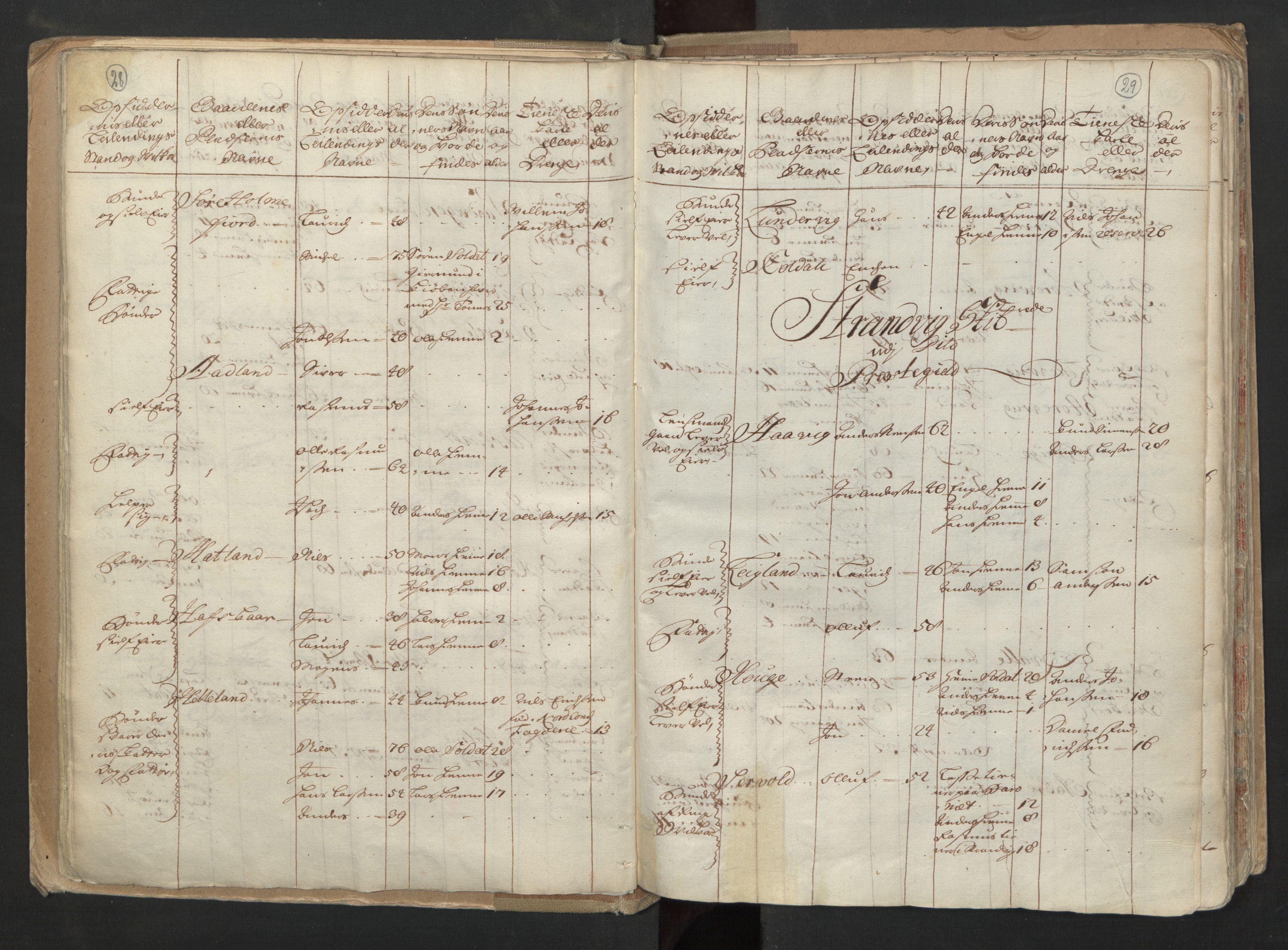 RA, Manntallet 1701, nr. 6: Sunnhordland fogderi og Hardanger fogderi, 1701, s. 28-29