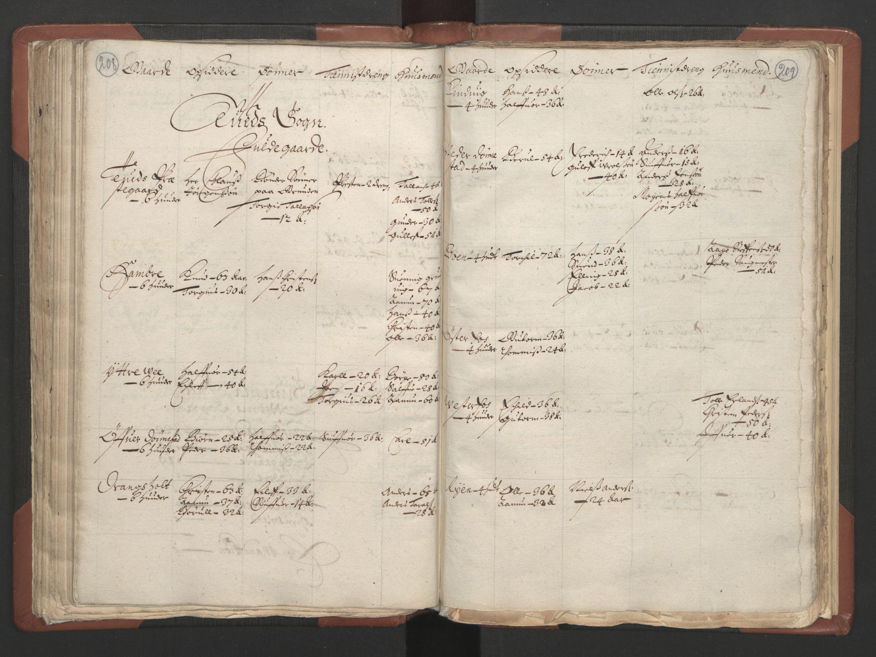 RA, Fogdenes og sorenskrivernes manntall 1664-1666, nr. 9: Mandal len, 1664-1666, s. 208-209