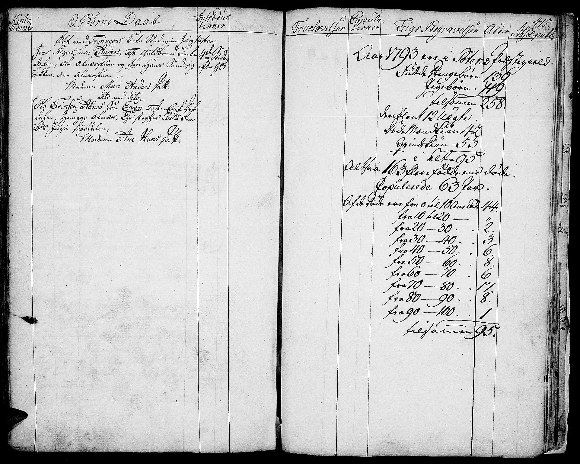 SAH, Toten prestekontor, Ministerialbok nr. 6, 1773-1793, s. 415