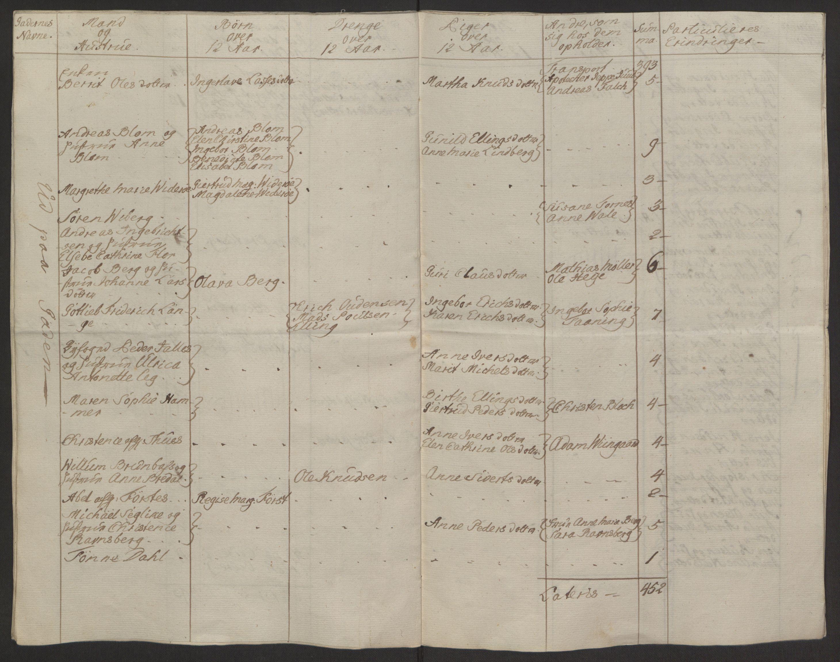 RA, Rentekammeret inntil 1814, Reviderte regnskaper, Byregnskaper, R/Rq/L0487: [Q1] Kontribusjonsregnskap, 1762-1772, s. 20