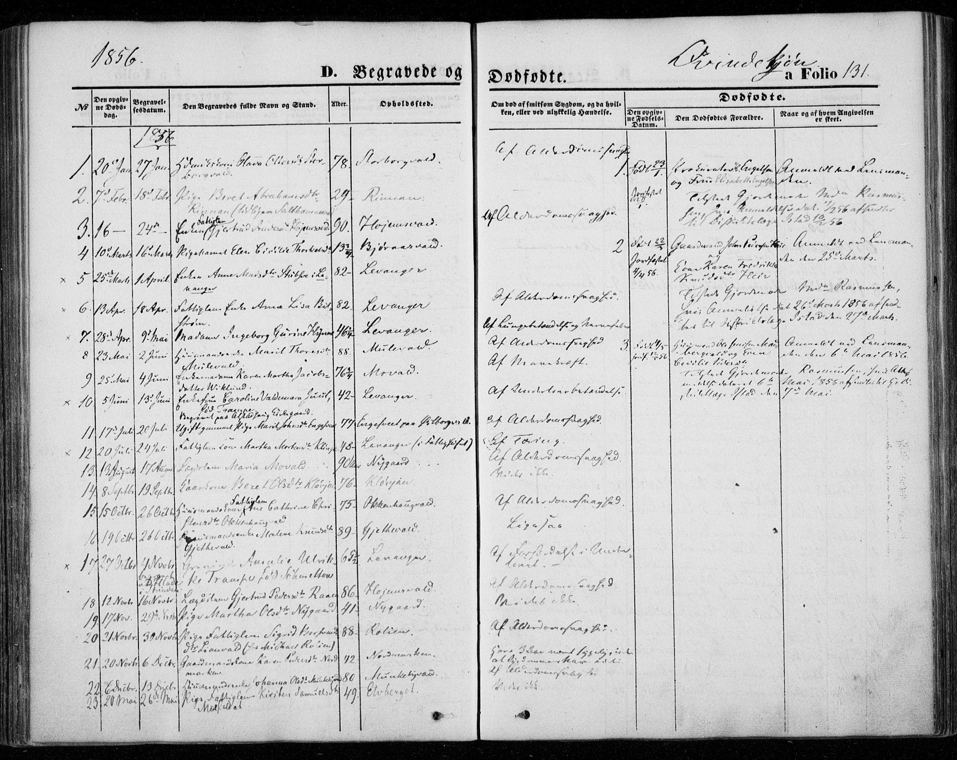 SAT, Ministerialprotokoller, klokkerbøker og fødselsregistre - Nord-Trøndelag, 720/L0184: Ministerialbok nr. 720A02 /1, 1855-1863, s. 131