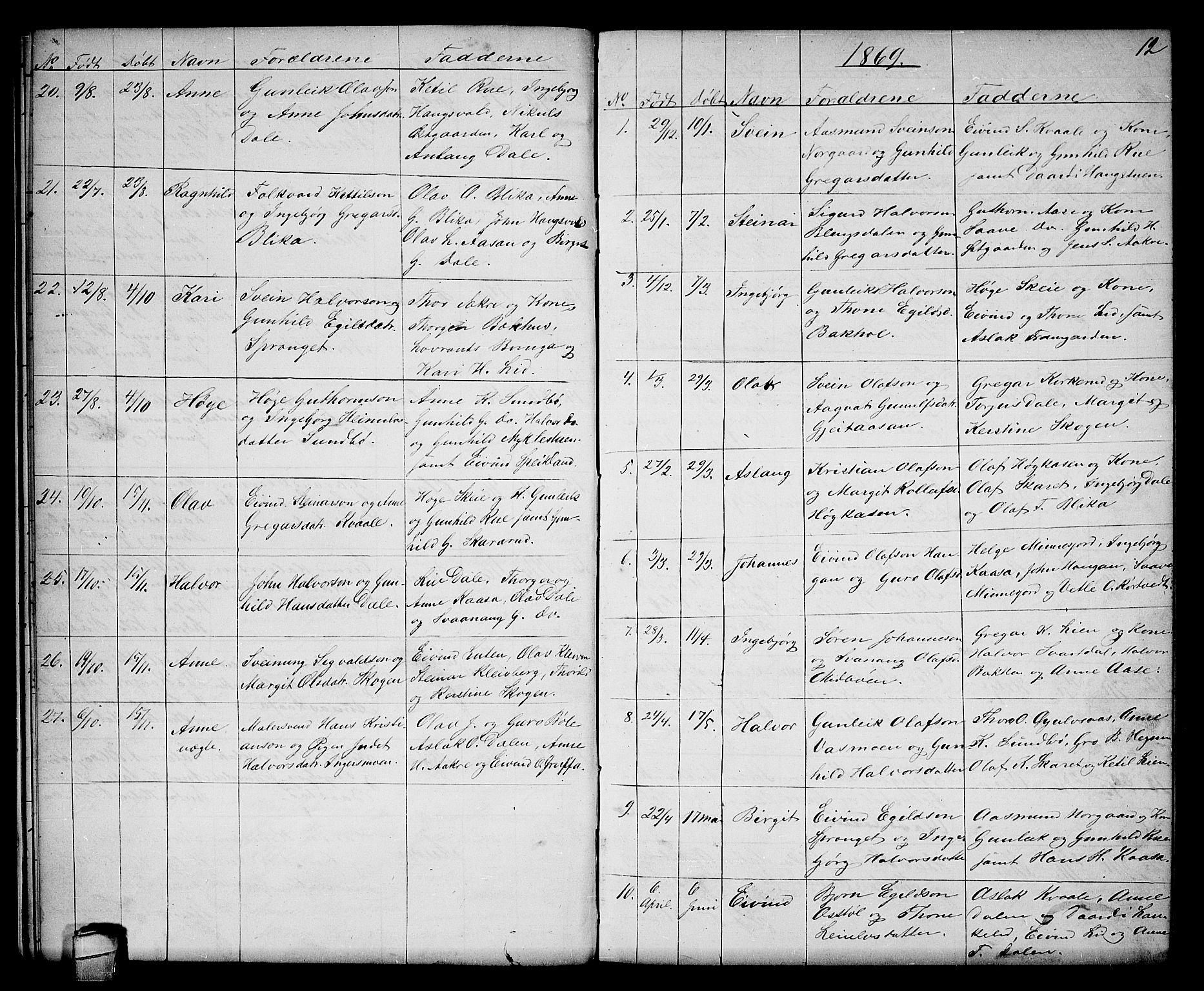 SAKO, Seljord kirkebøker, G/Gb/L0003: Klokkerbok nr. II 3, 1863-1884, s. 12