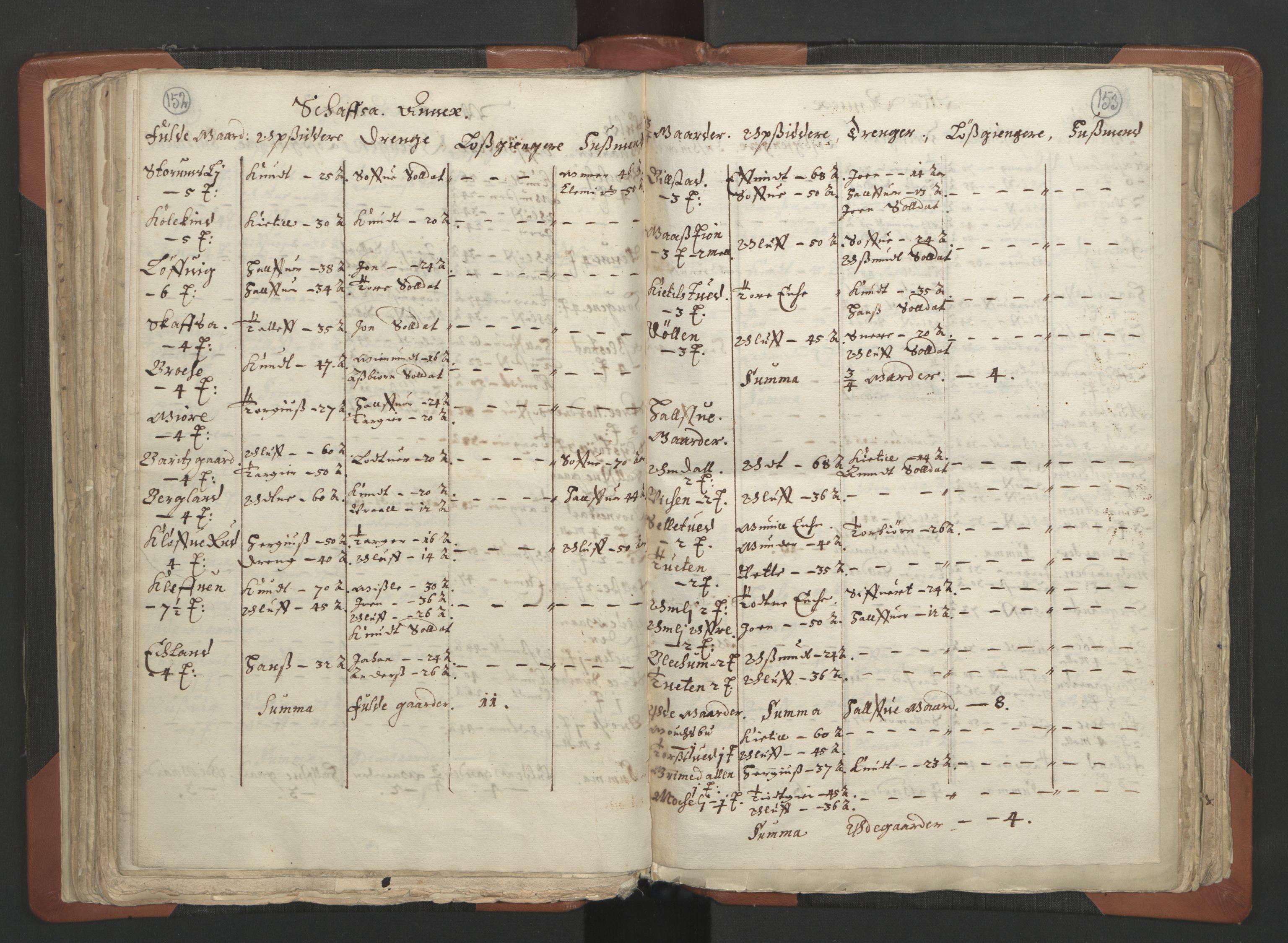 RA, Sogneprestenes manntall 1664-1666, nr. 12: Øvre Telemark prosti, Nedre Telemark prosti og Bamble prosti, 1664-1666, s. 152-153