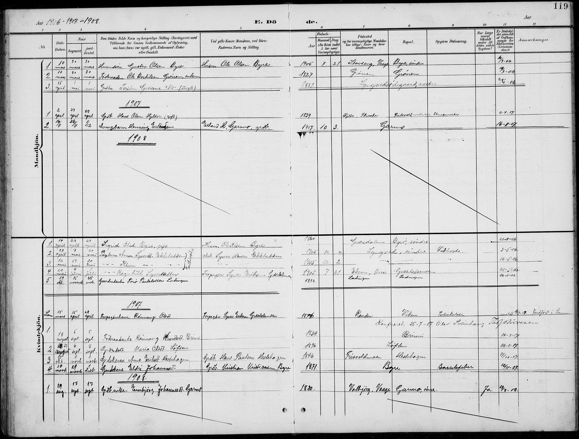 SAH, Lom prestekontor, L/L0006: Klokkerbok nr. 6, 1901-1939, s. 119