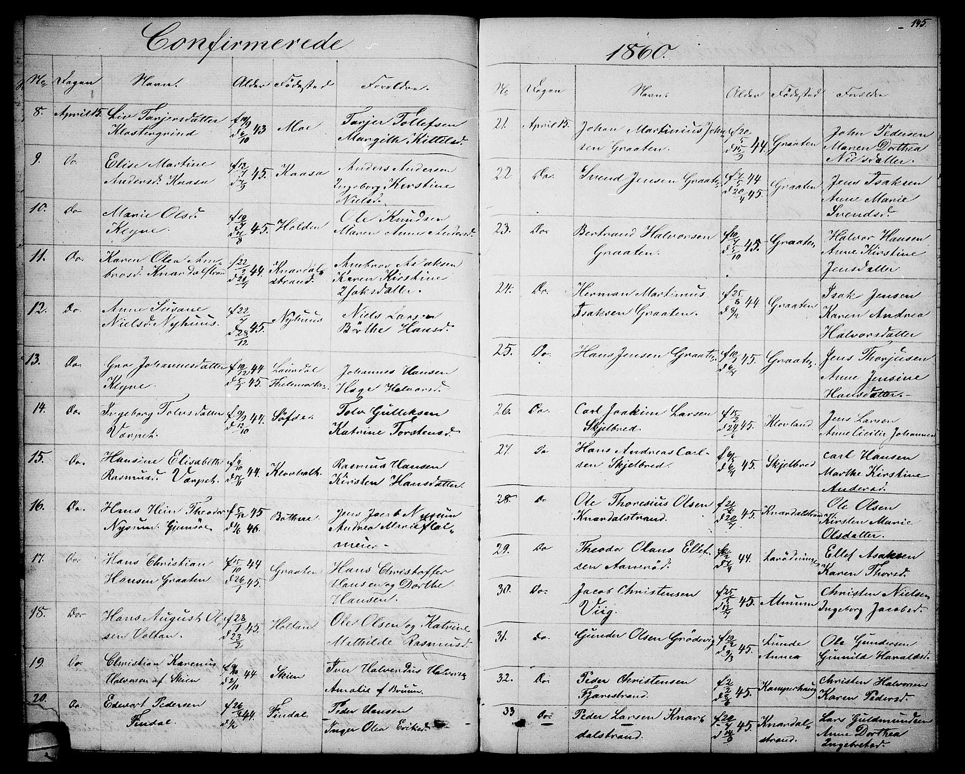 SAKO, Solum kirkebøker, G/Ga/L0004: Klokkerbok nr. I 4, 1859-1876, s. 145