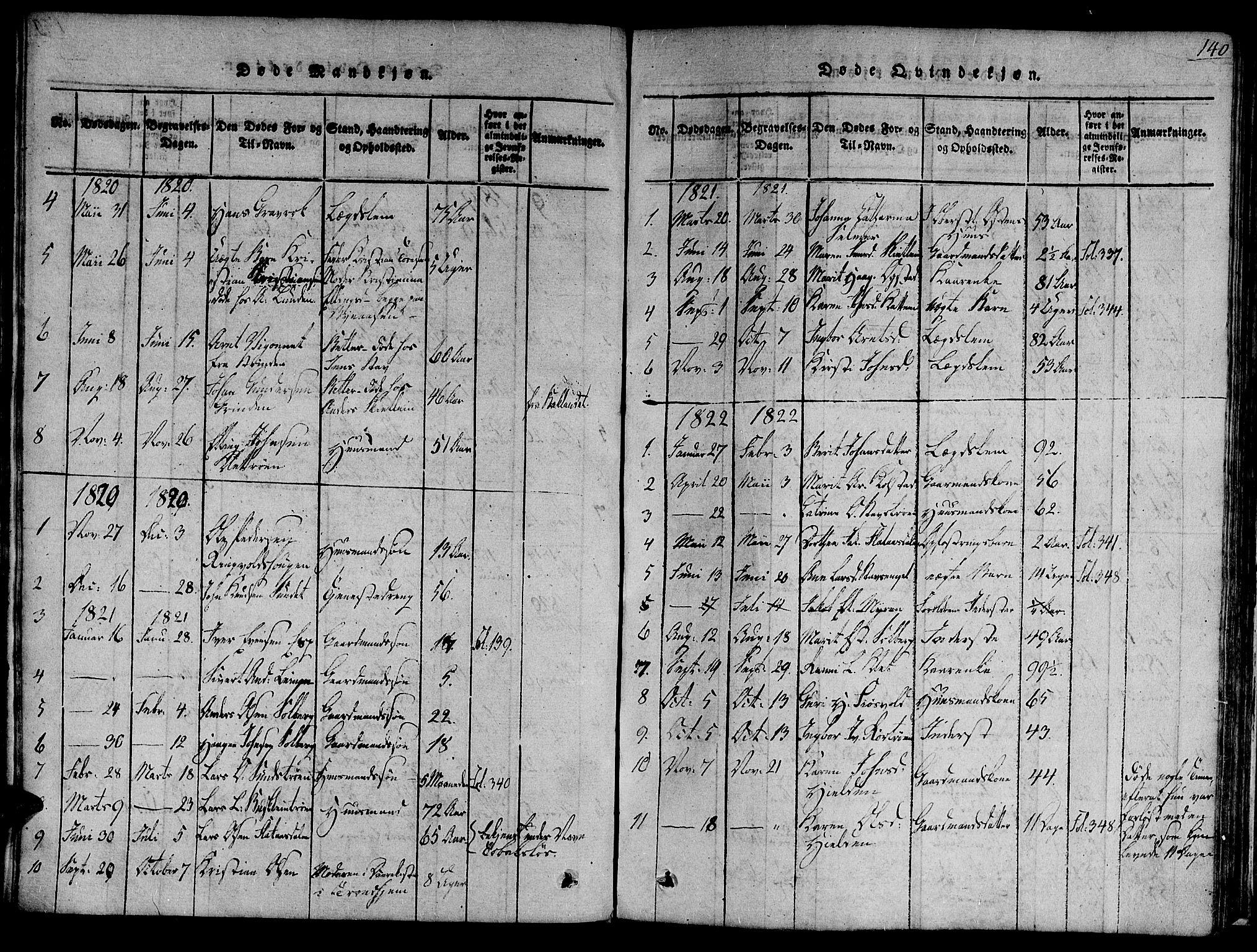 SAT, Ministerialprotokoller, klokkerbøker og fødselsregistre - Sør-Trøndelag, 691/L1067: Ministerialbok nr. 691A03 /3, 1816-1826, s. 140