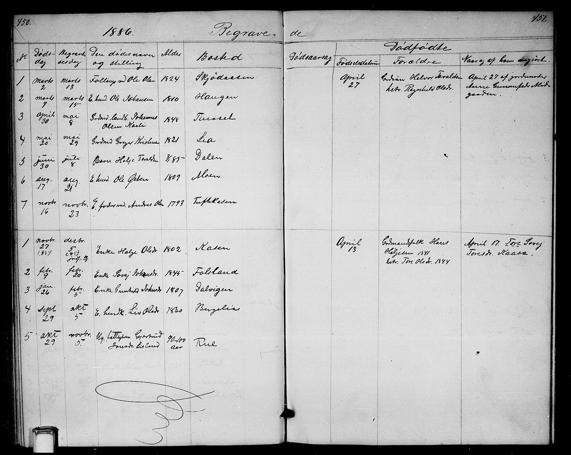 SAKO, Gransherad kirkebøker, G/Ga/L0002: Klokkerbok nr. I 2, 1854-1886, s. 450-451