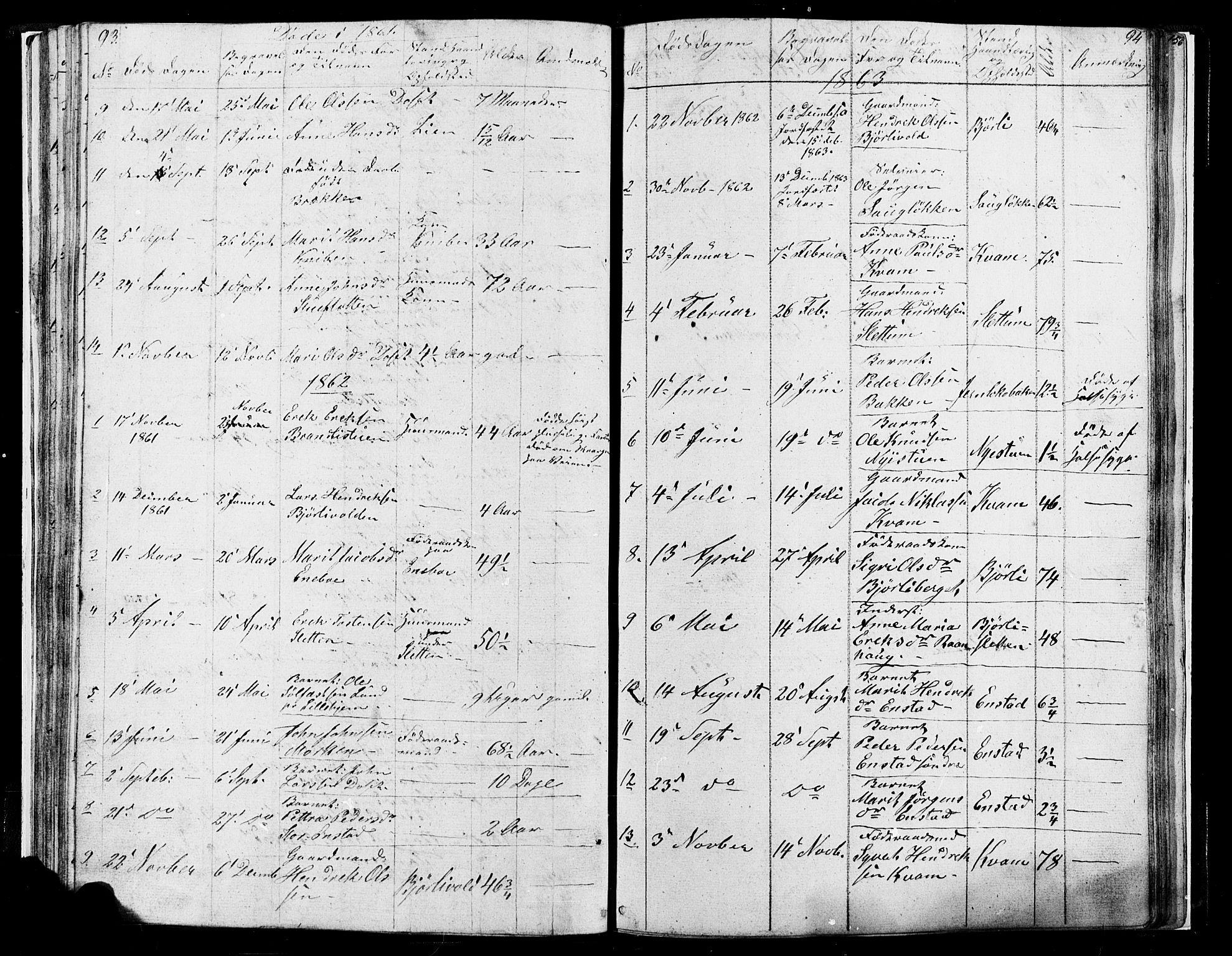 SAH, Lesja prestekontor, Klokkerbok nr. 4, 1842-1871, s. 93-94