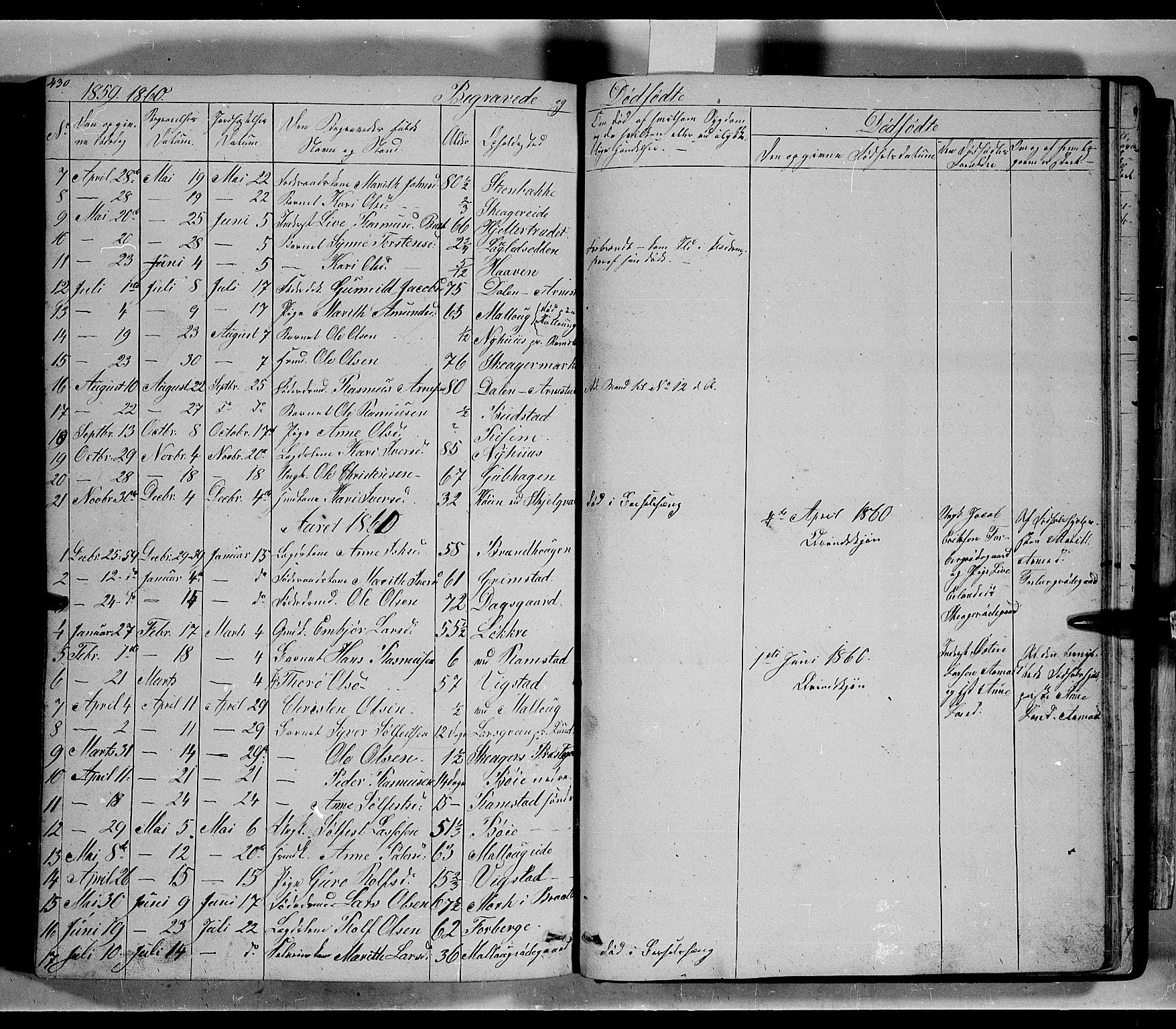 SAH, Lom prestekontor, L/L0004: Klokkerbok nr. 4, 1845-1864, s. 430-431