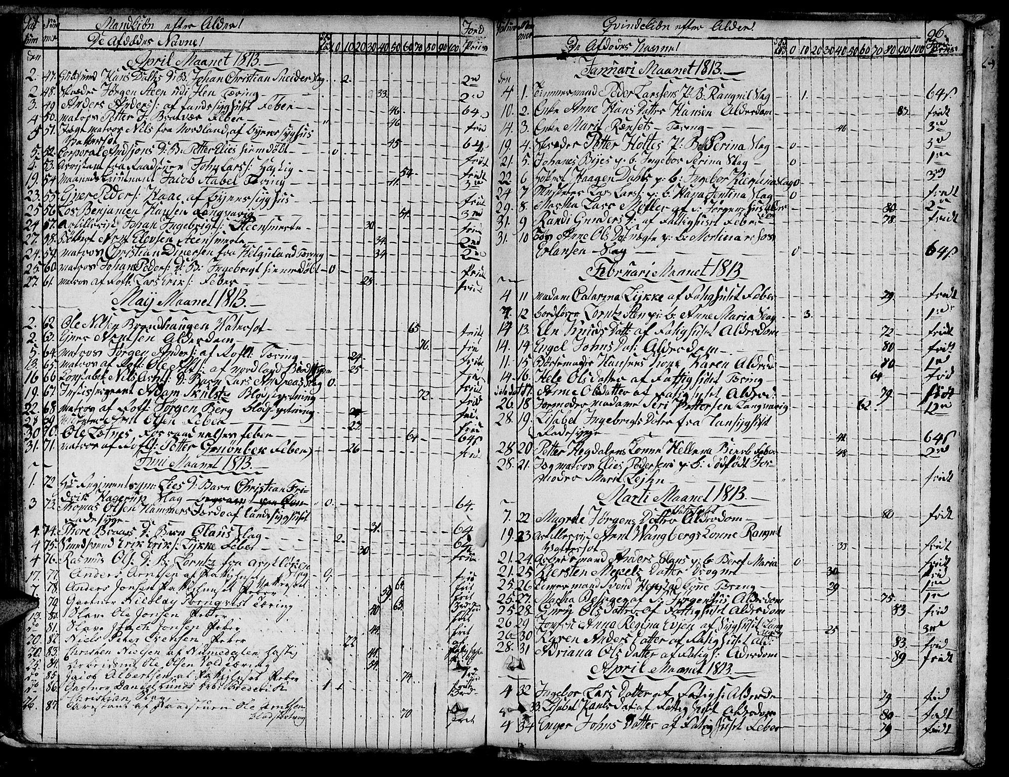 SAT, Ministerialprotokoller, klokkerbøker og fødselsregistre - Sør-Trøndelag, 601/L0040: Ministerialbok nr. 601A08, 1783-1818, s. 96