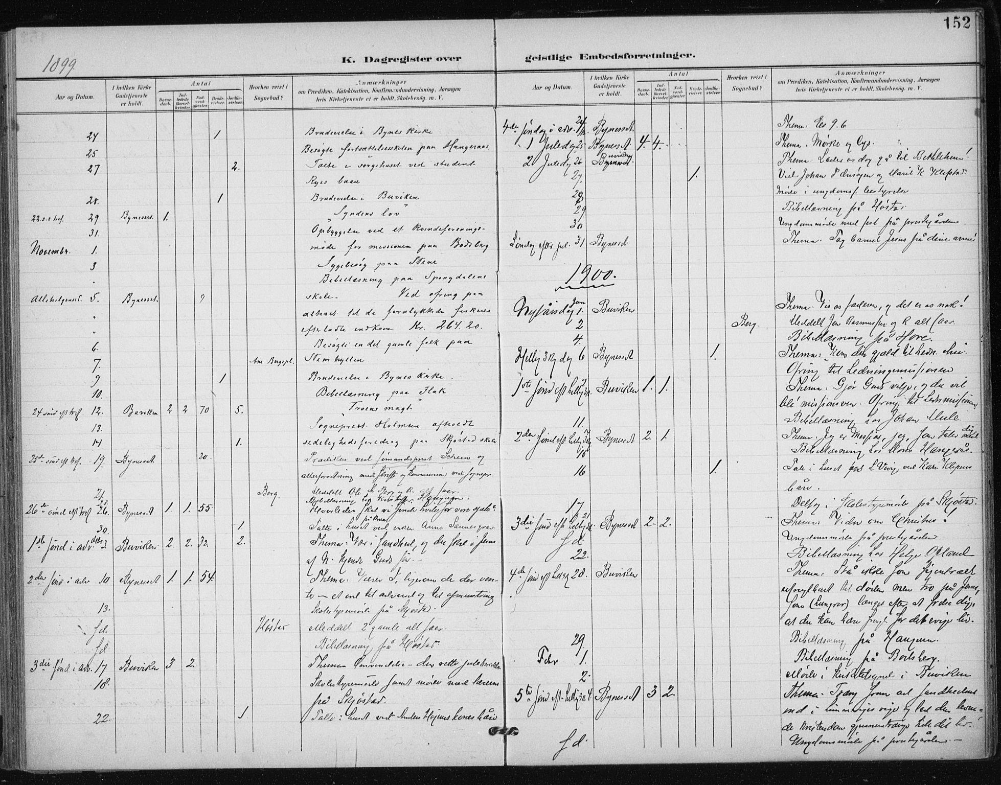 SAT, Ministerialprotokoller, klokkerbøker og fødselsregistre - Sør-Trøndelag, 612/L0380: Ministerialbok nr. 612A12, 1898-1907, s. 152