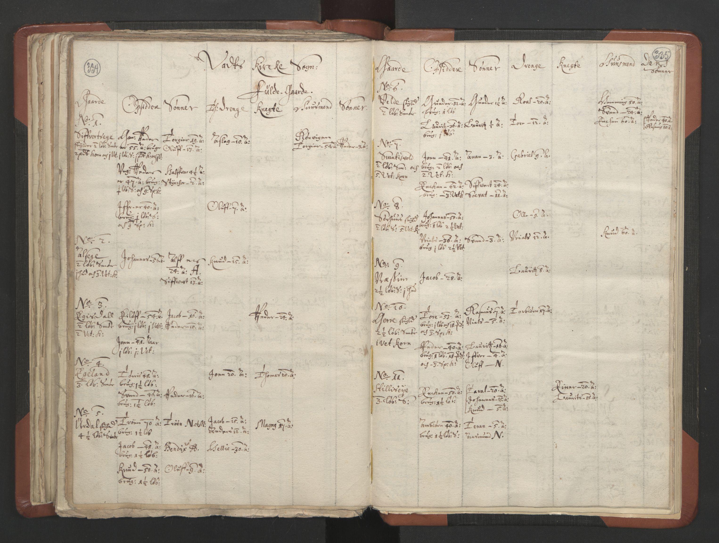 RA, Sogneprestenes manntall 1664-1666, nr. 19: Ryfylke prosti, 1664-1666, s. 334-335