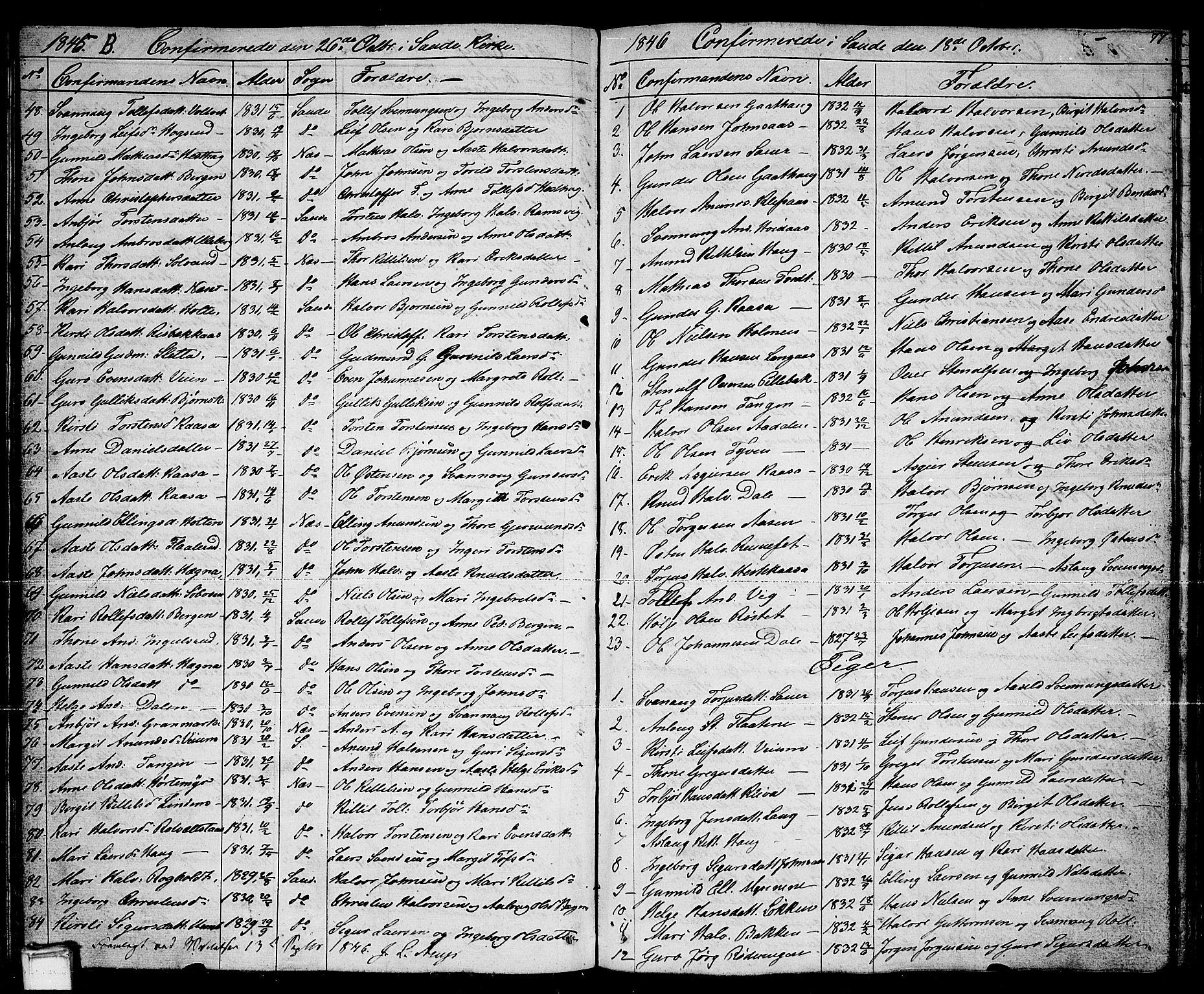 SAKO, Sauherad kirkebøker, G/Ga/L0002: Klokkerbok nr. I 2, 1842-1866, s. 77