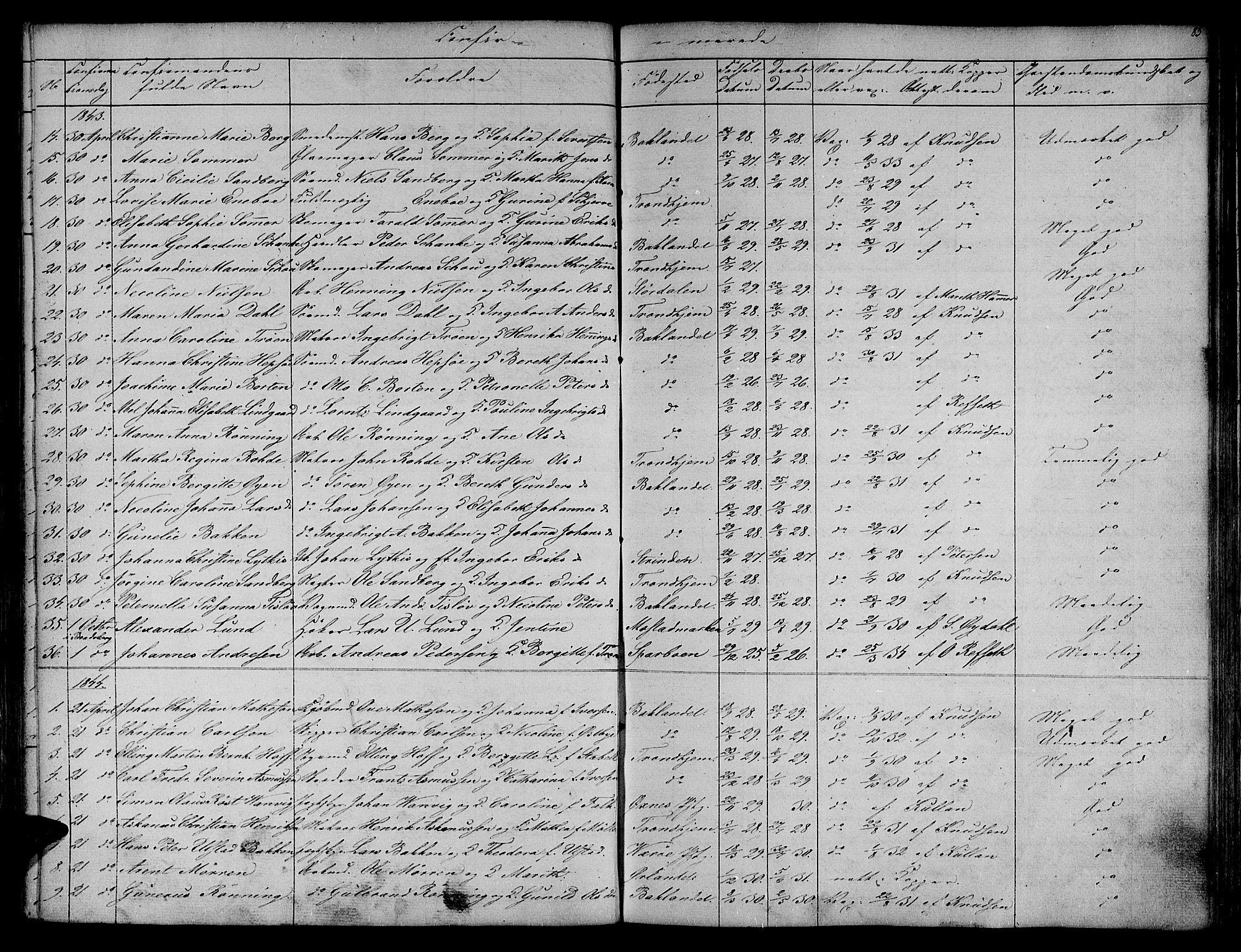 SAT, Ministerialprotokoller, klokkerbøker og fødselsregistre - Sør-Trøndelag, 604/L0182: Ministerialbok nr. 604A03, 1818-1850, s. 83