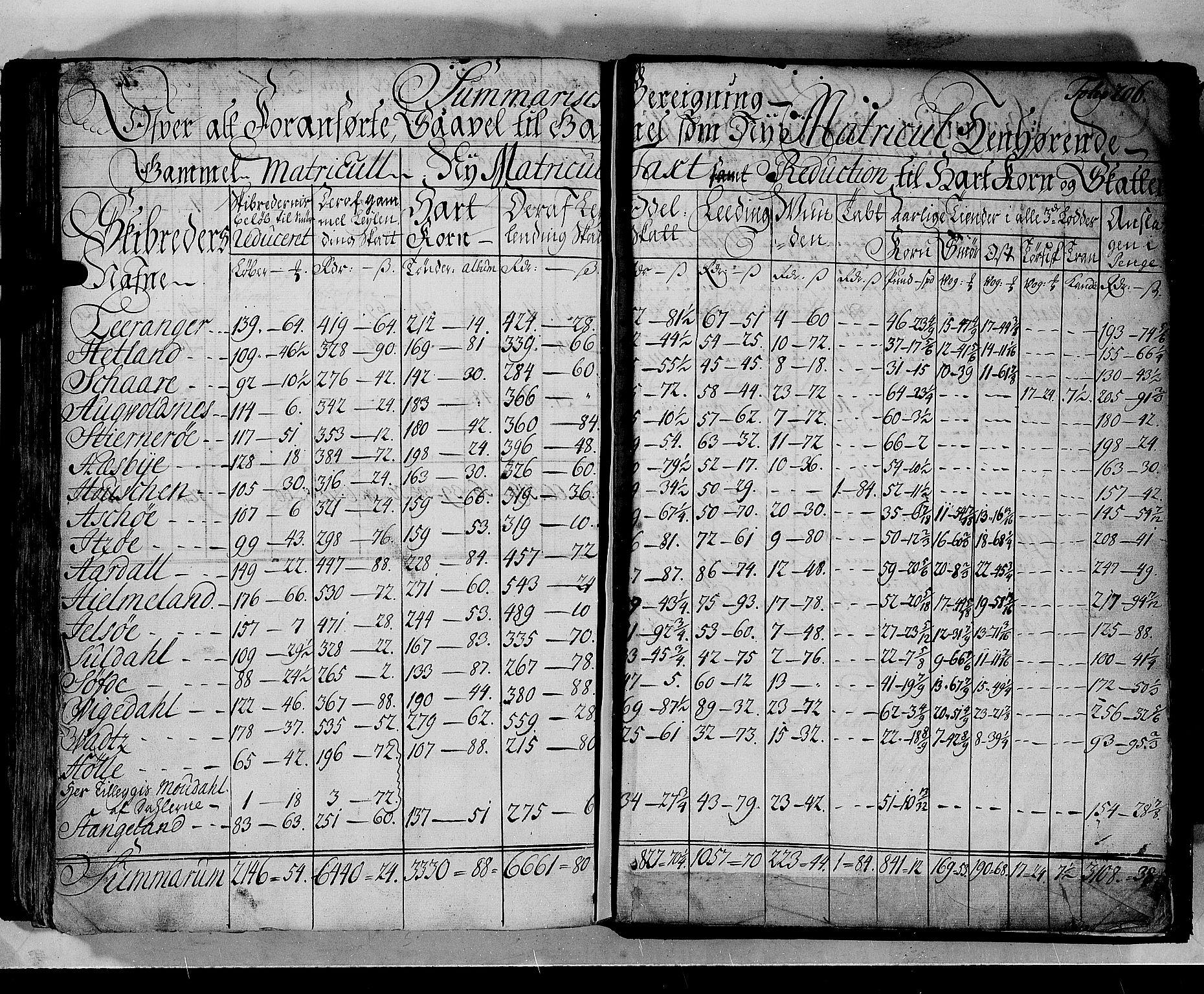 RA, Rentekammeret inntil 1814, Realistisk ordnet avdeling, N/Nb/Nbf/L0133b: Ryfylke matrikkelprotokoll, 1723, s. 205b-206a