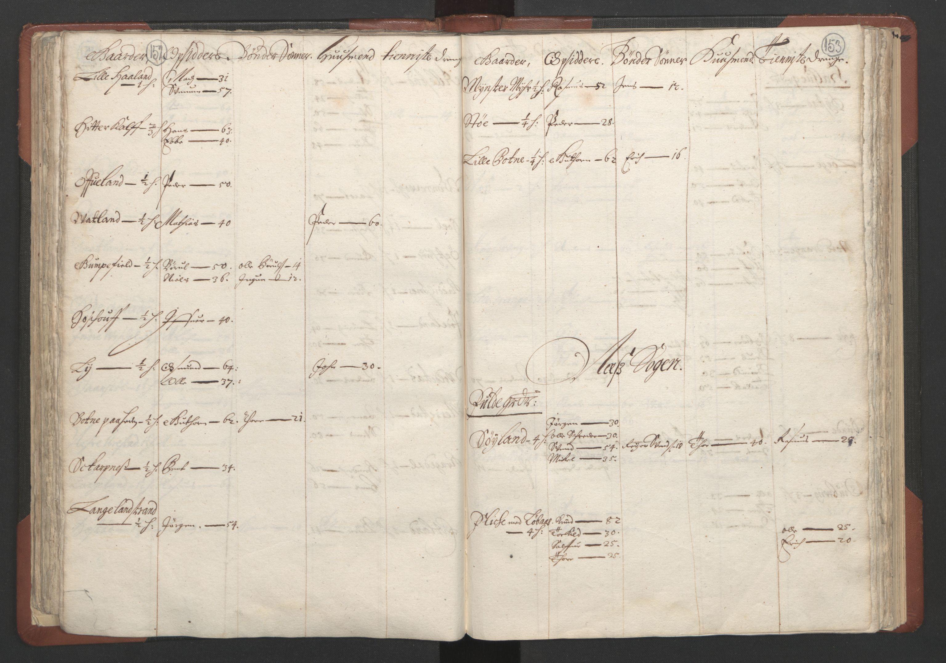 RA, Fogdenes og sorenskrivernes manntall 1664-1666, nr. 10: Lista len, 1664, s. 152-153