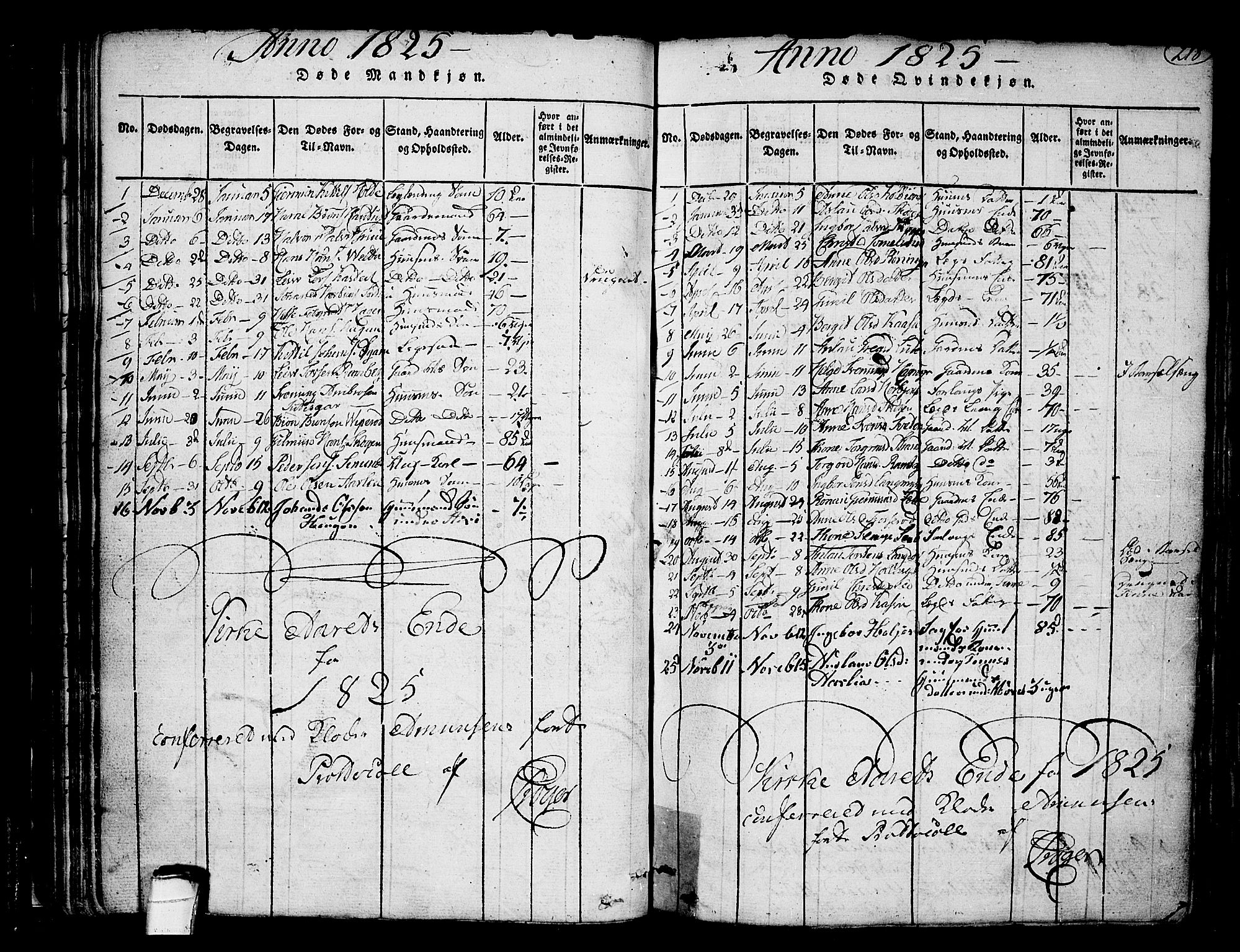 SAKO, Heddal kirkebøker, F/Fa/L0005: Ministerialbok nr. I 5, 1814-1837, s. 217-218