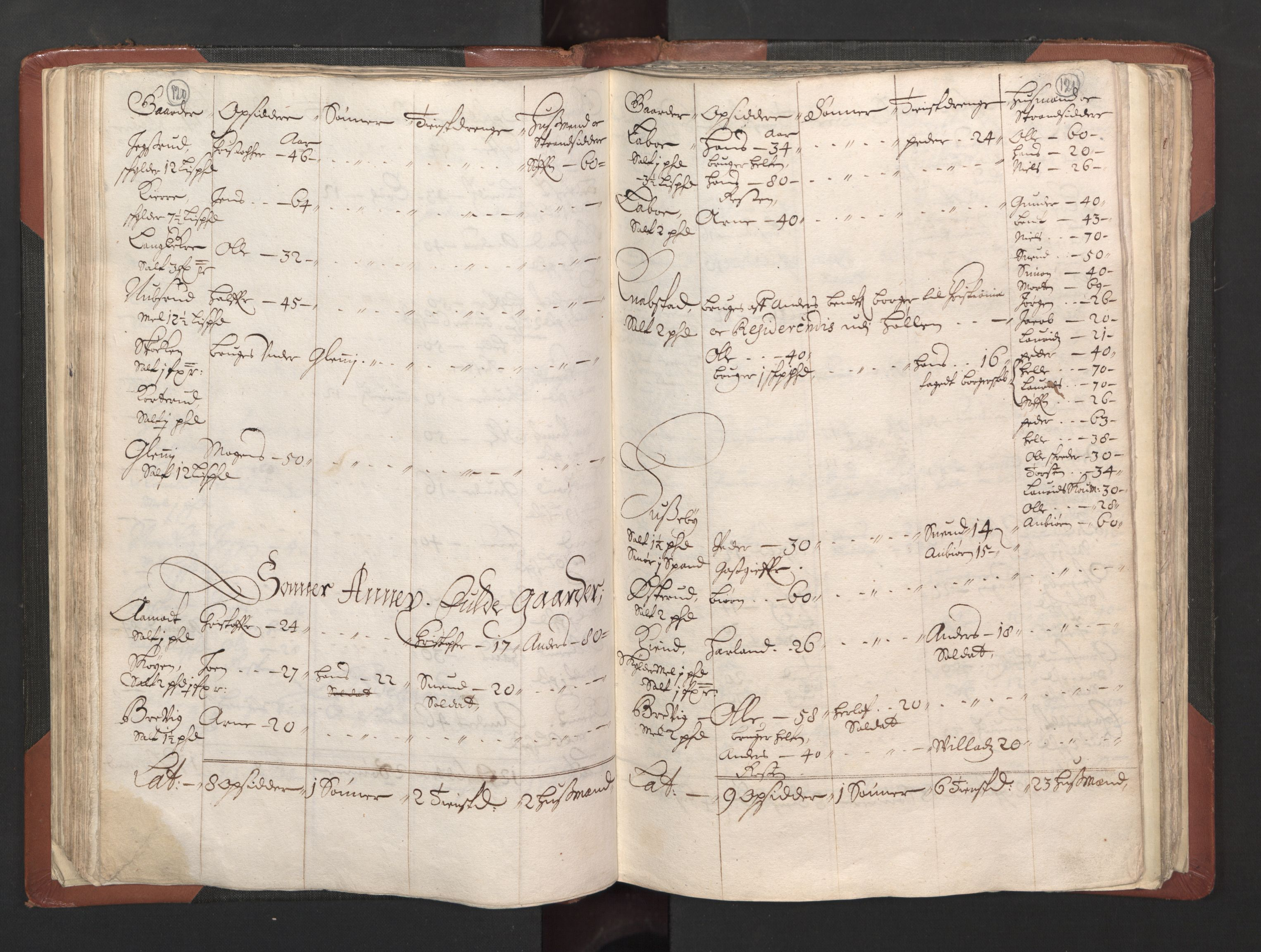 RA, Fogdenes og sorenskrivernes manntall 1664-1666, nr. 2: Aker fogderi, Follo fogderi, Nedre Romerike fogderi og Øvre Romerike fogderi, 1664, s. 120-121