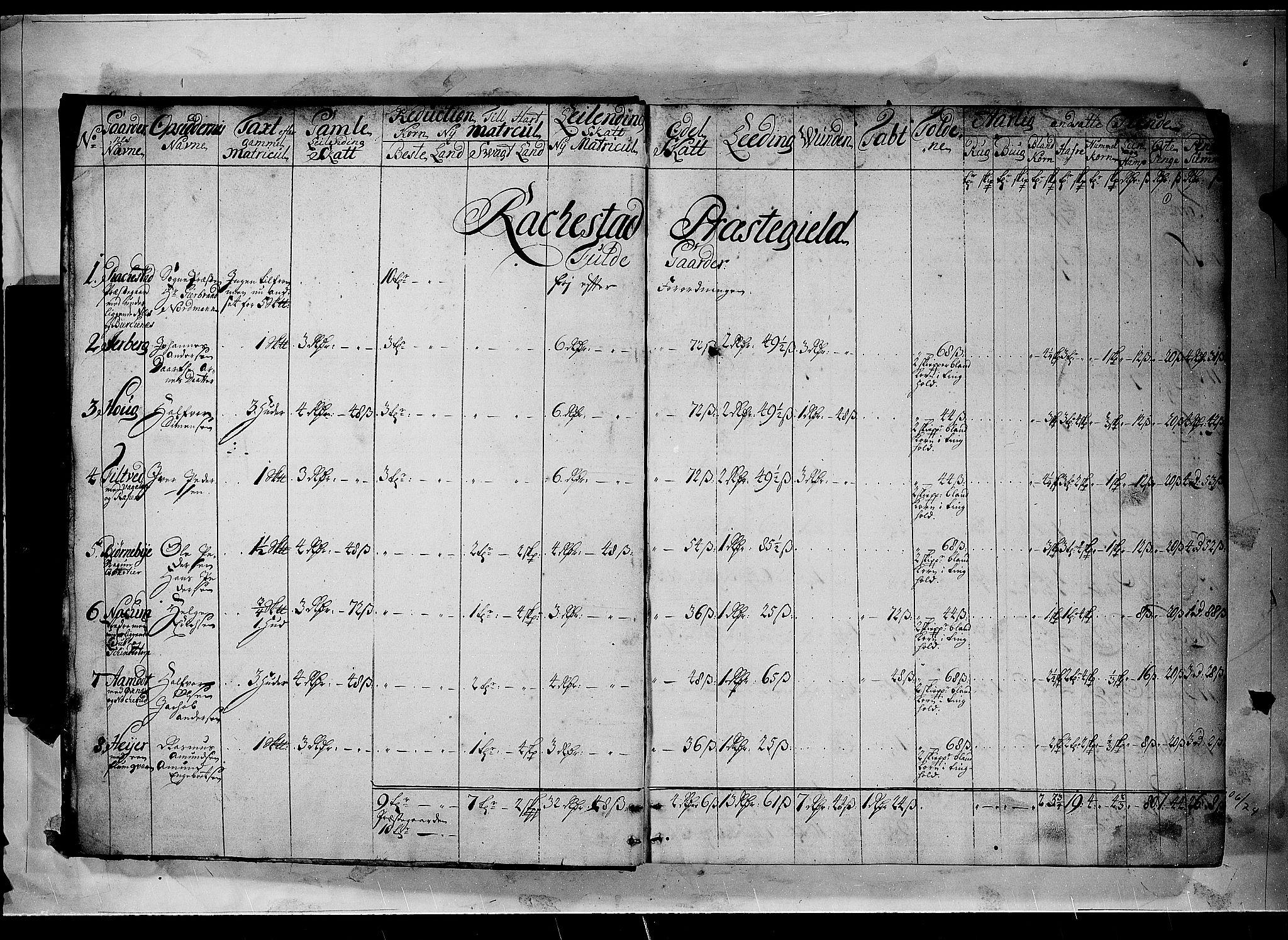RA, Rentekammeret inntil 1814, Realistisk ordnet avdeling, N/Nb/Nbf/L0100: Rakkestad, Heggen og Frøland matrikkelprotokoll, 1723, s. 1a