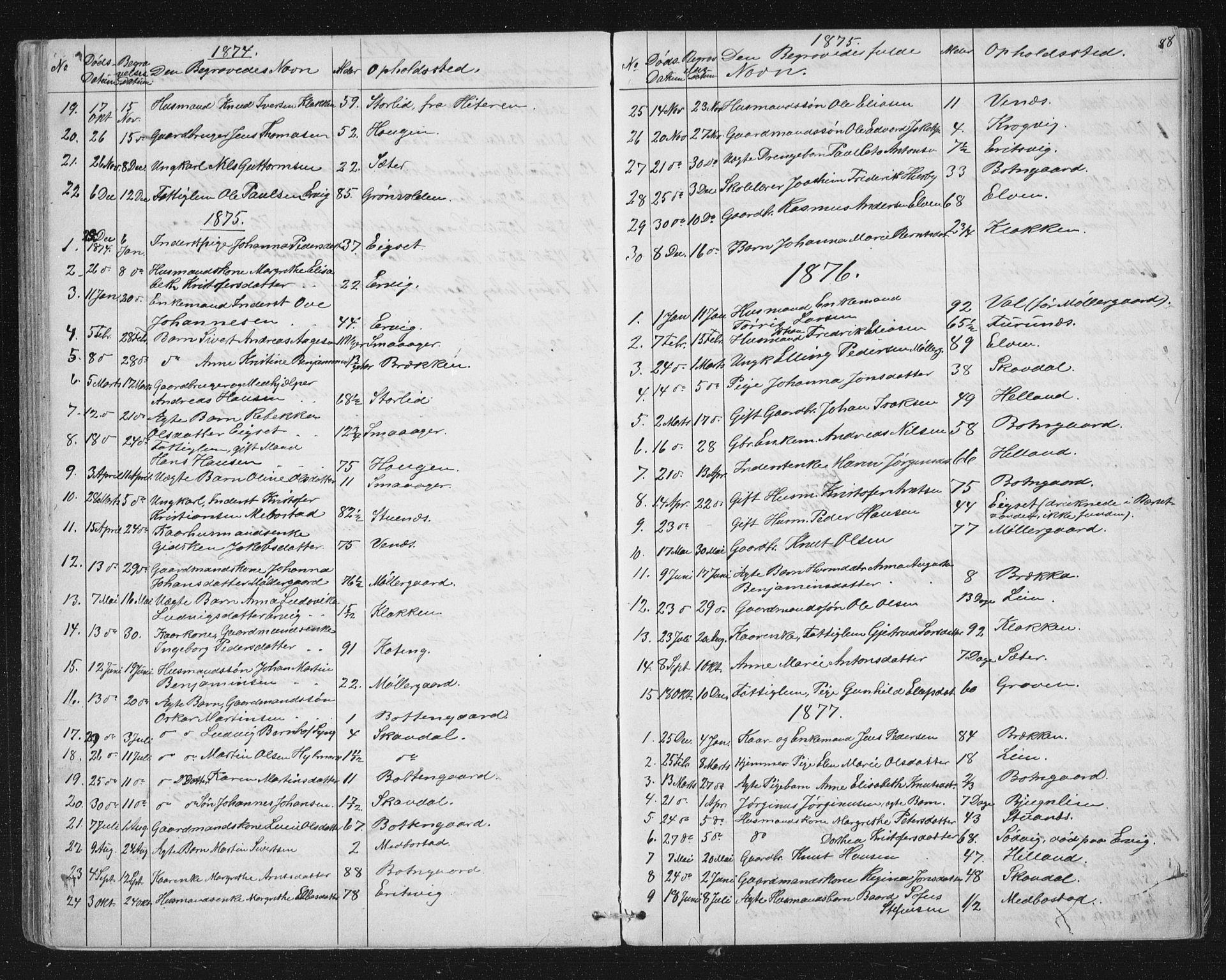 SAT, Ministerialprotokoller, klokkerbøker og fødselsregistre - Sør-Trøndelag, 651/L0647: Klokkerbok nr. 651C01, 1866-1914, s. 88