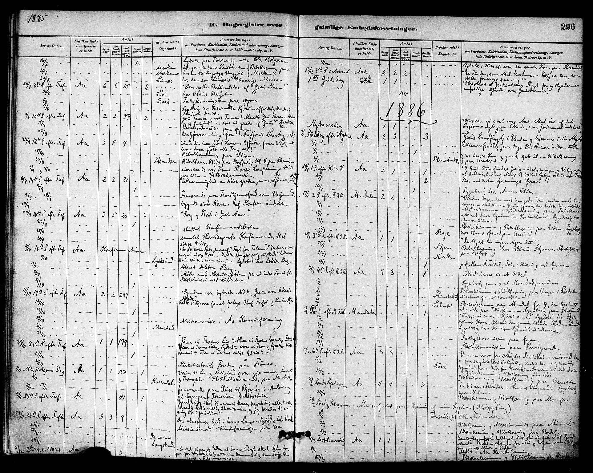 SAT, Ministerialprotokoller, klokkerbøker og fødselsregistre - Sør-Trøndelag, 655/L0680: Ministerialbok nr. 655A09, 1880-1894, s. 296
