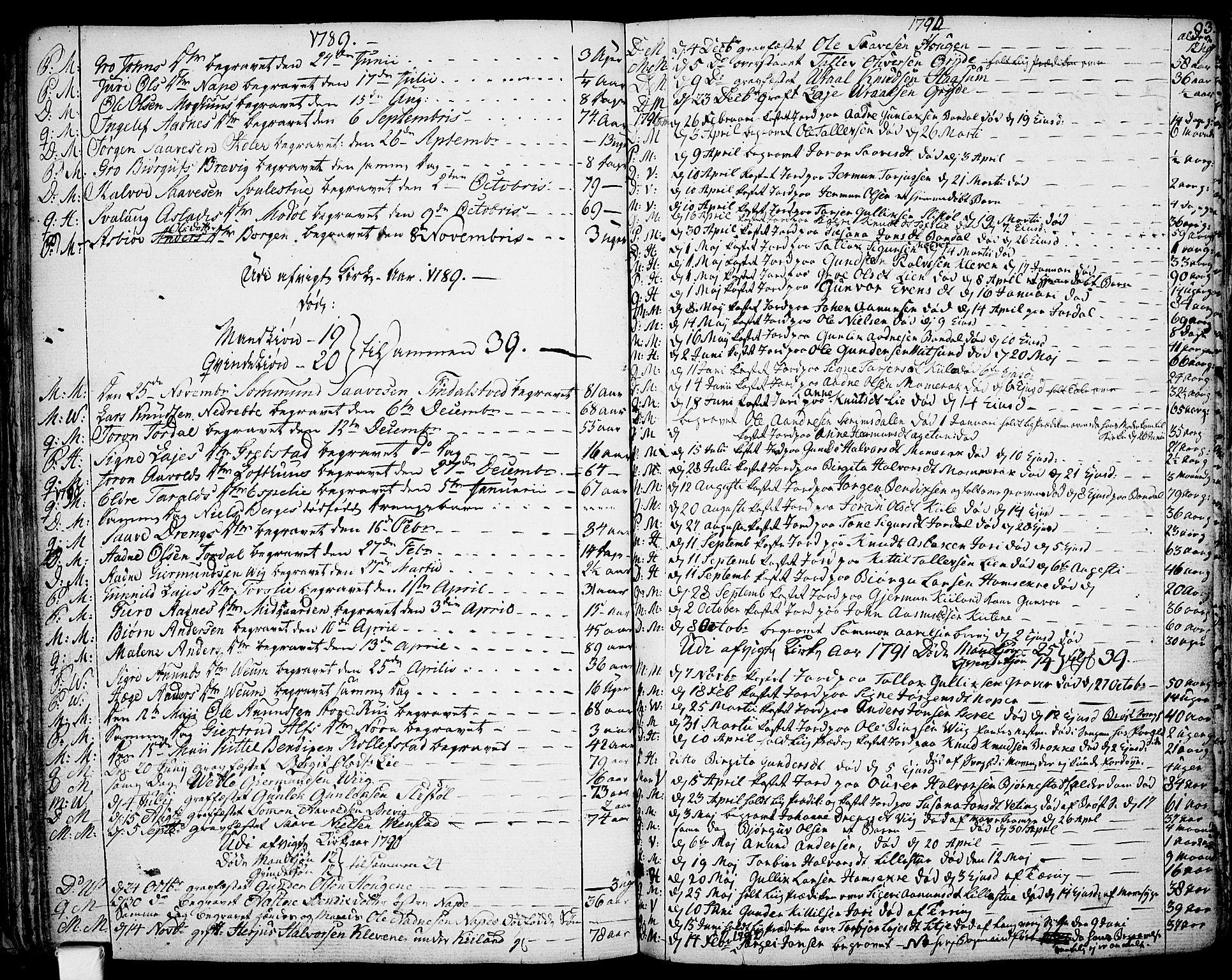 SAKO, Fyresdal kirkebøker, F/Fa/L0002: Ministerialbok nr. I 2, 1769-1814, s. 93