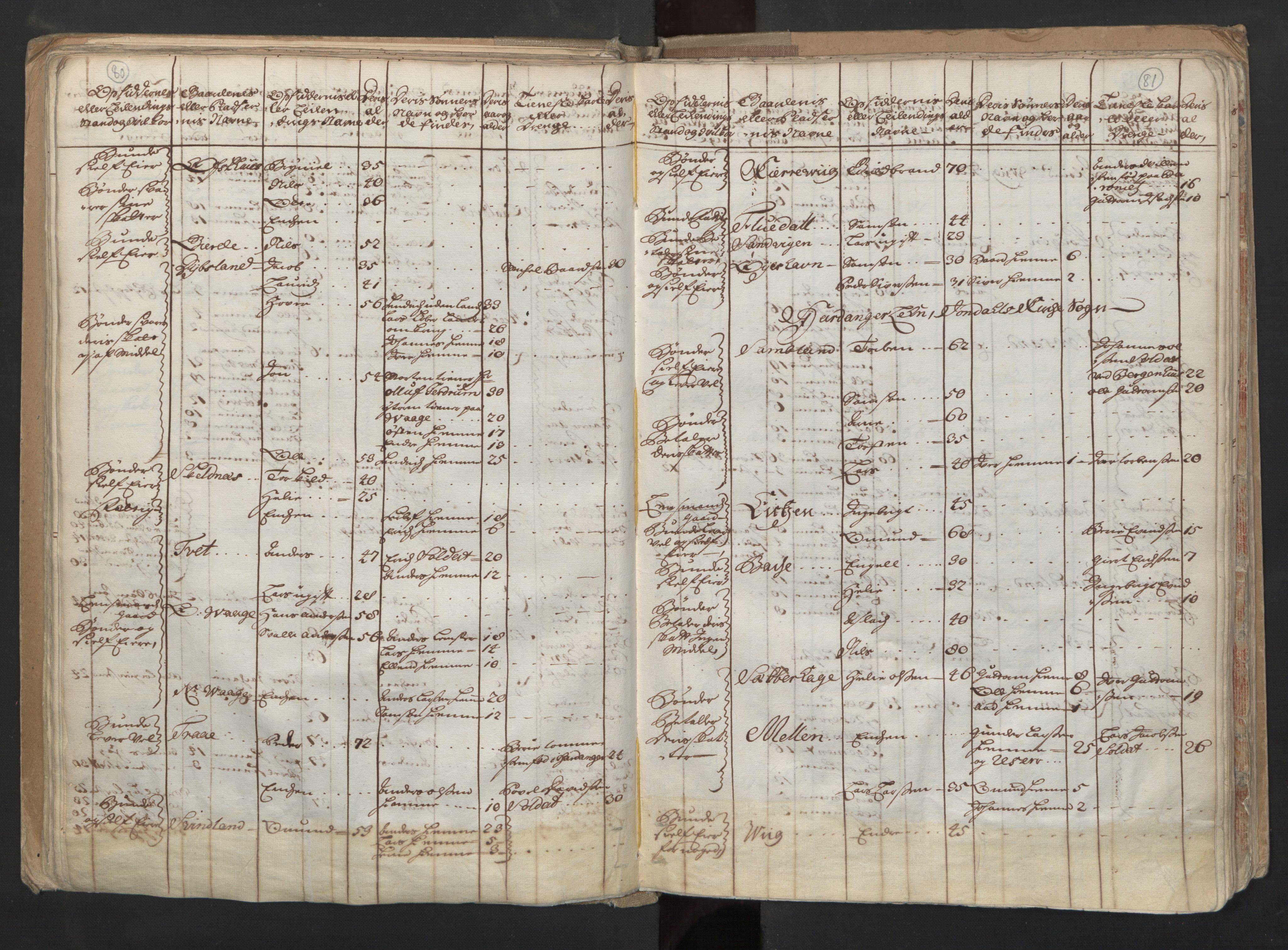 RA, Manntallet 1701, nr. 6: Sunnhordland fogderi og Hardanger fogderi, 1701, s. 80-81