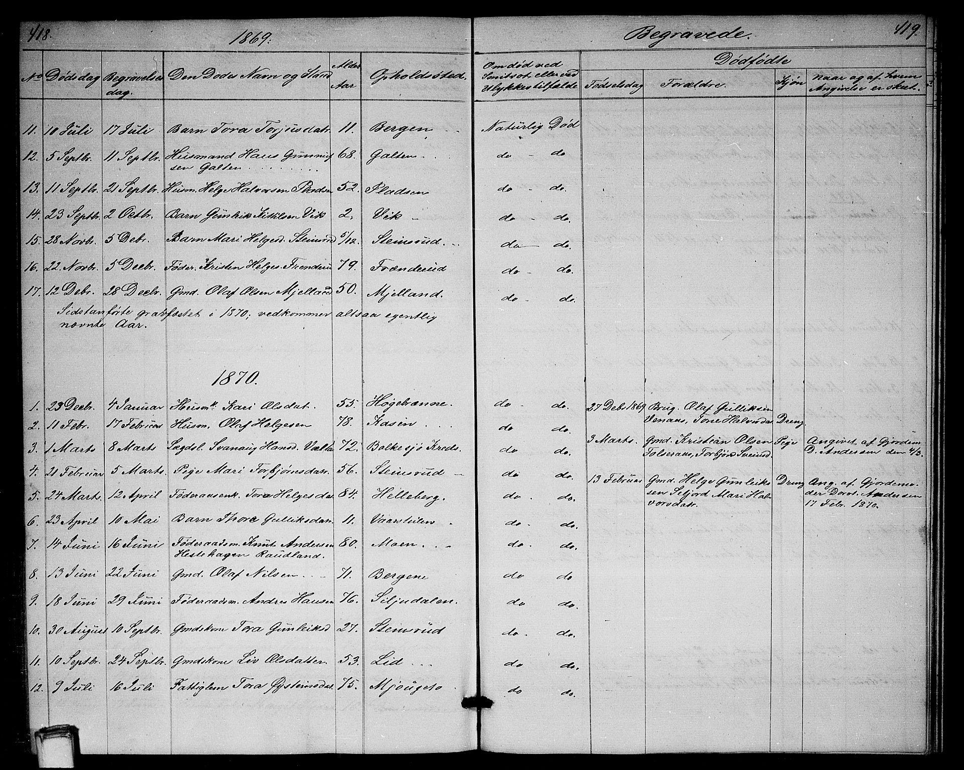 SAKO, Gransherad kirkebøker, G/Ga/L0002: Klokkerbok nr. I 2, 1854-1886, s. 418-419