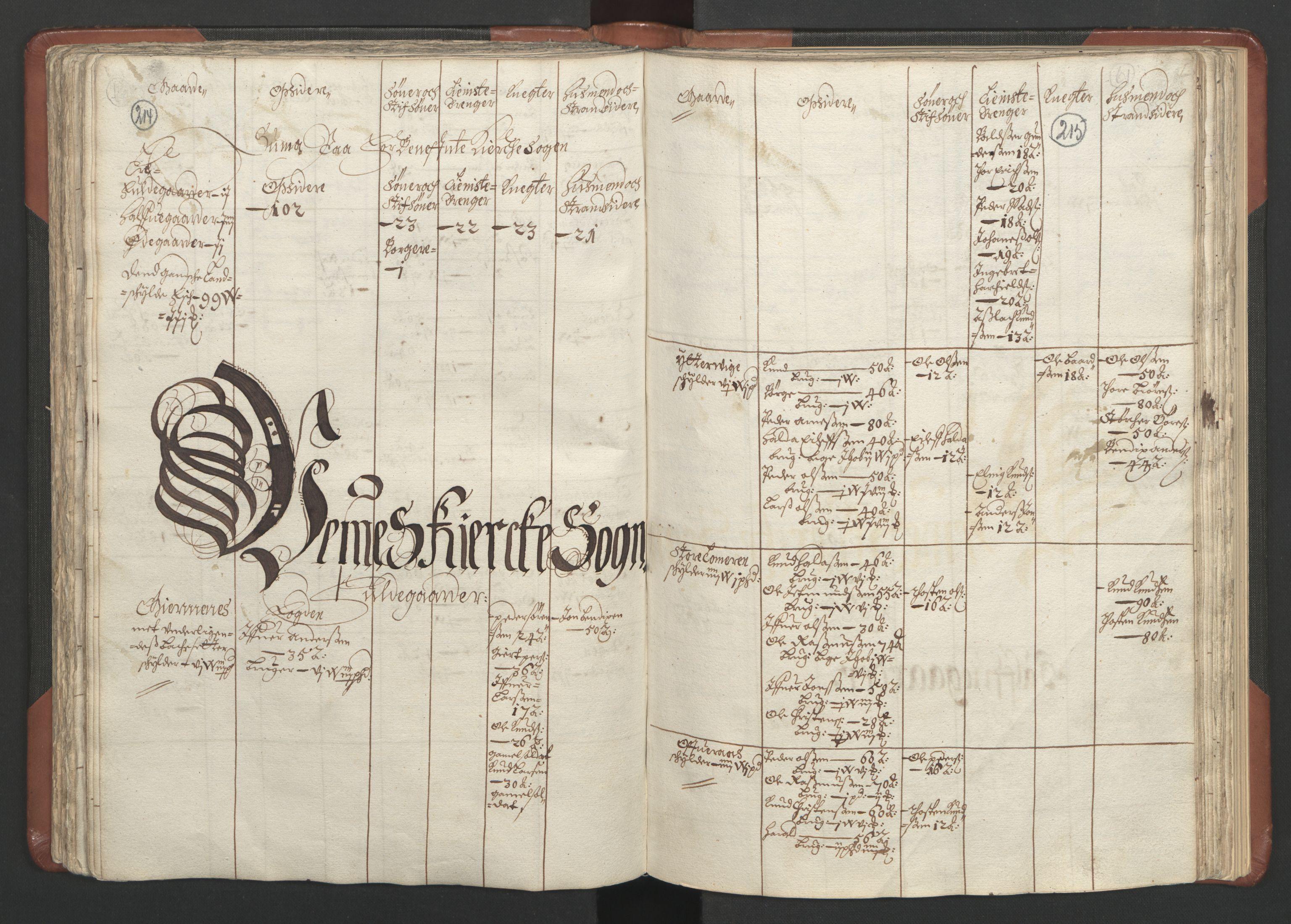 RA, Fogdenes og sorenskrivernes manntall 1664-1666, nr. 16: Romsdal fogderi og Sunnmøre fogderi, 1664-1665, s. 214-215