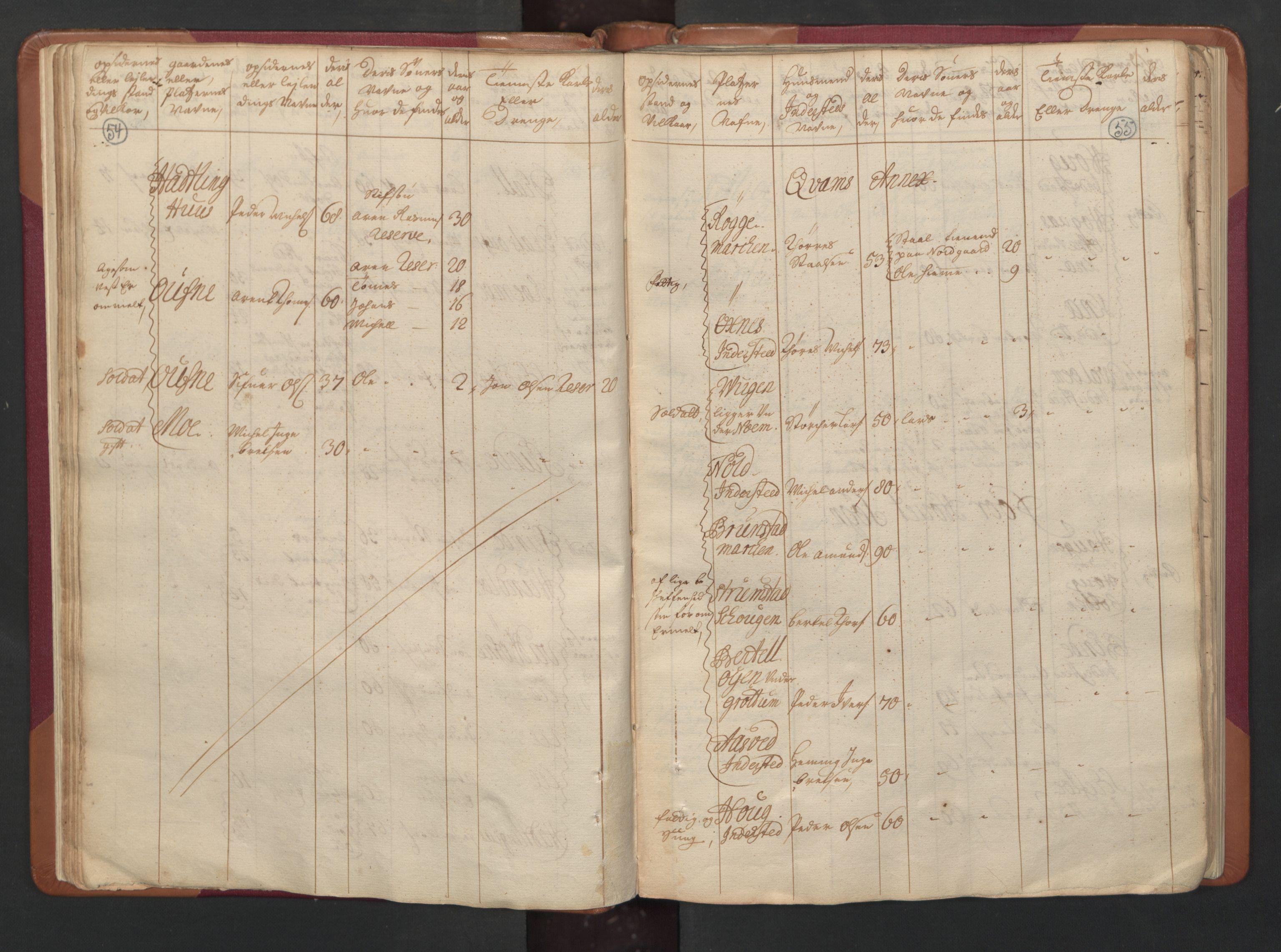 RA, Manntallet 1701, nr. 15: Inderøy fogderi og Namdal fogderi, 1701, s. 54-55