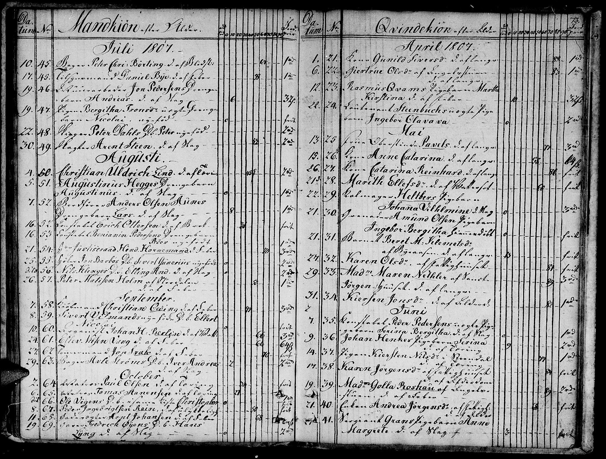 SAT, Ministerialprotokoller, klokkerbøker og fødselsregistre - Sør-Trøndelag, 601/L0040: Ministerialbok nr. 601A08, 1783-1818, s. 73