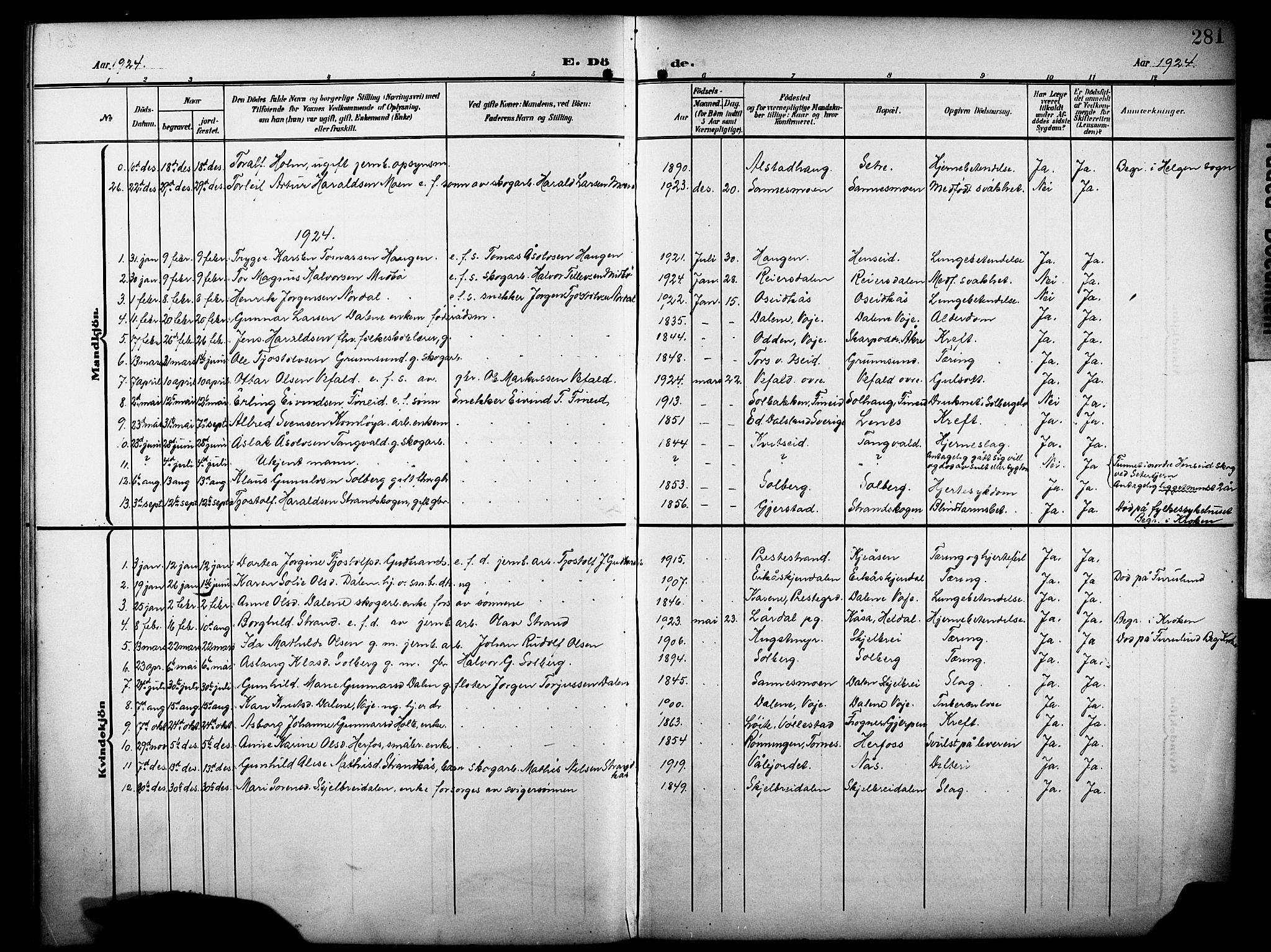 SAKO, Drangedal kirkebøker, G/Ga/L0004: Klokkerbok nr. I 4, 1901-1933, s. 281