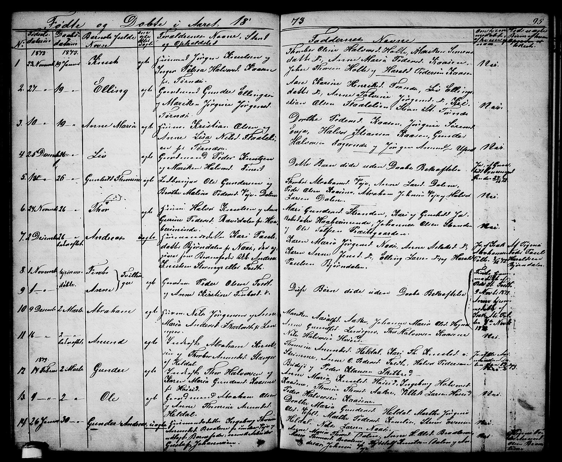 SAKO, Drangedal kirkebøker, G/Ga/L0002: Klokkerbok nr. I 2, 1856-1887, s. 95