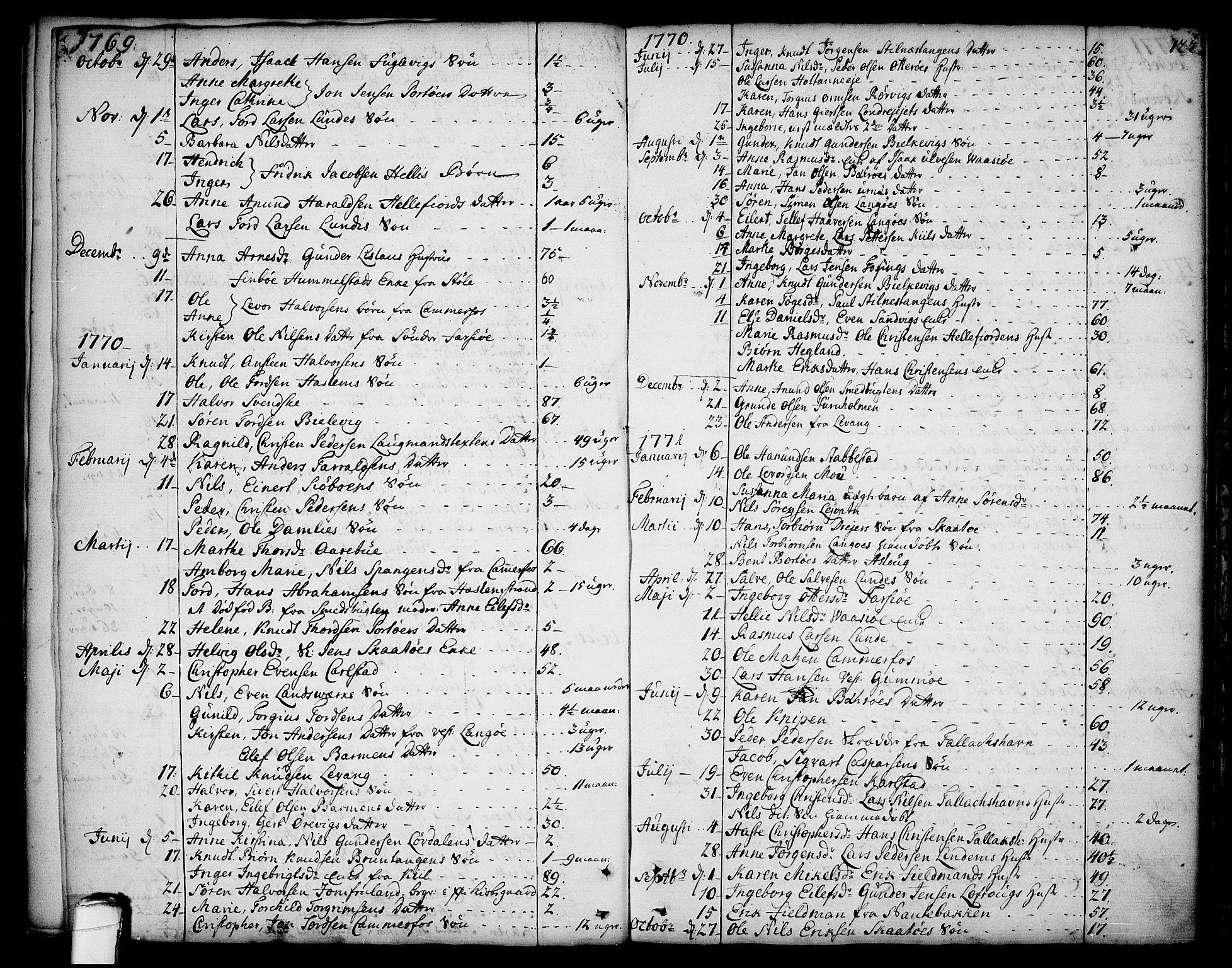 SAKO, Sannidal kirkebøker, F/Fa/L0002: Ministerialbok nr. 2, 1767-1802, s. 122