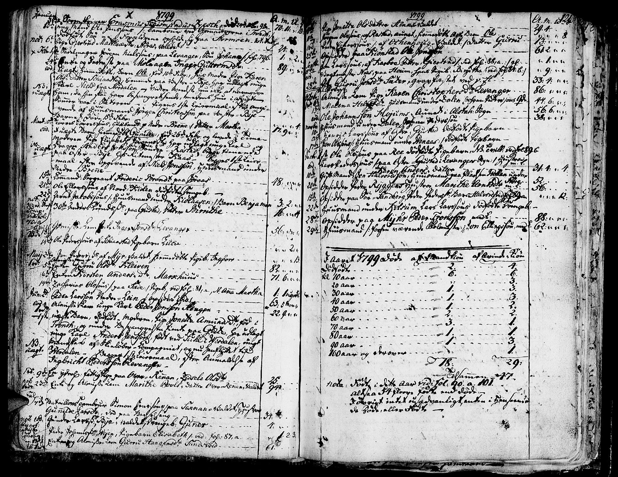 SAT, Ministerialprotokoller, klokkerbøker og fødselsregistre - Nord-Trøndelag, 717/L0142: Ministerialbok nr. 717A02 /1, 1783-1809, s. 121