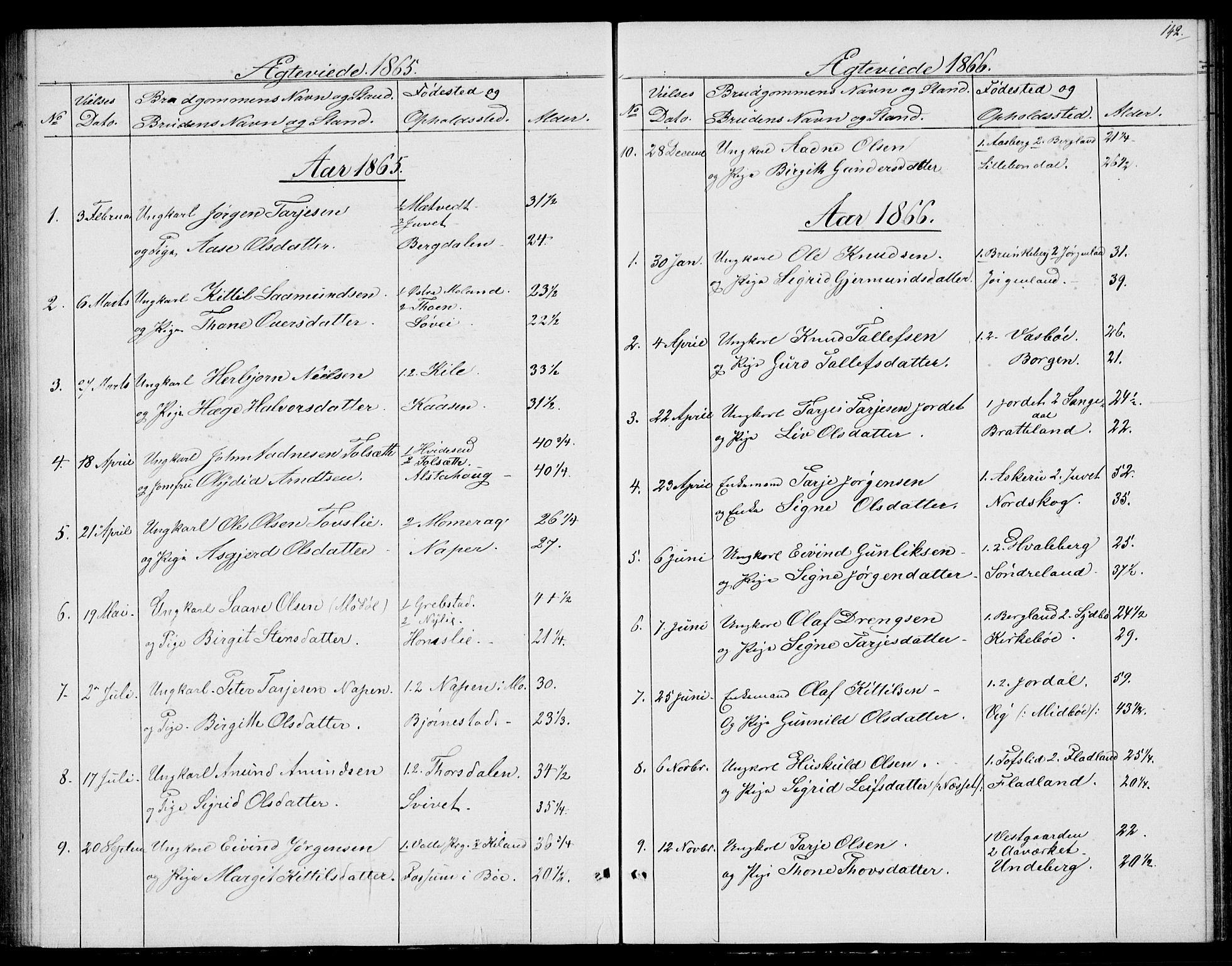 SAKO, Fyresdal kirkebøker, G/Ga/L0004: Klokkerbok nr. I 4, 1864-1892, s. 142