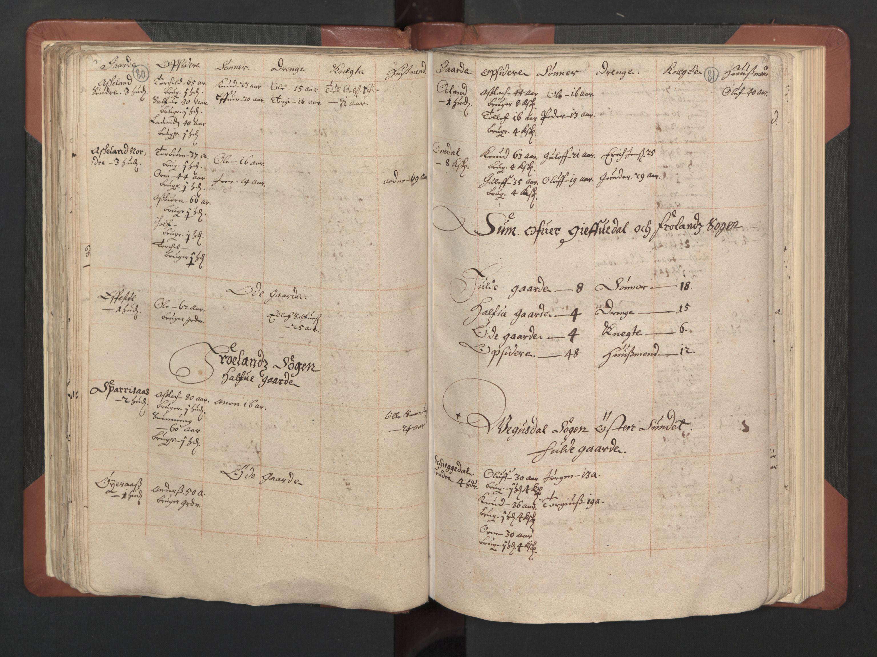 RA, Fogdenes og sorenskrivernes manntall 1664-1666, nr. 8: Råbyggelaget fogderi, 1664-1665, s. 80-81