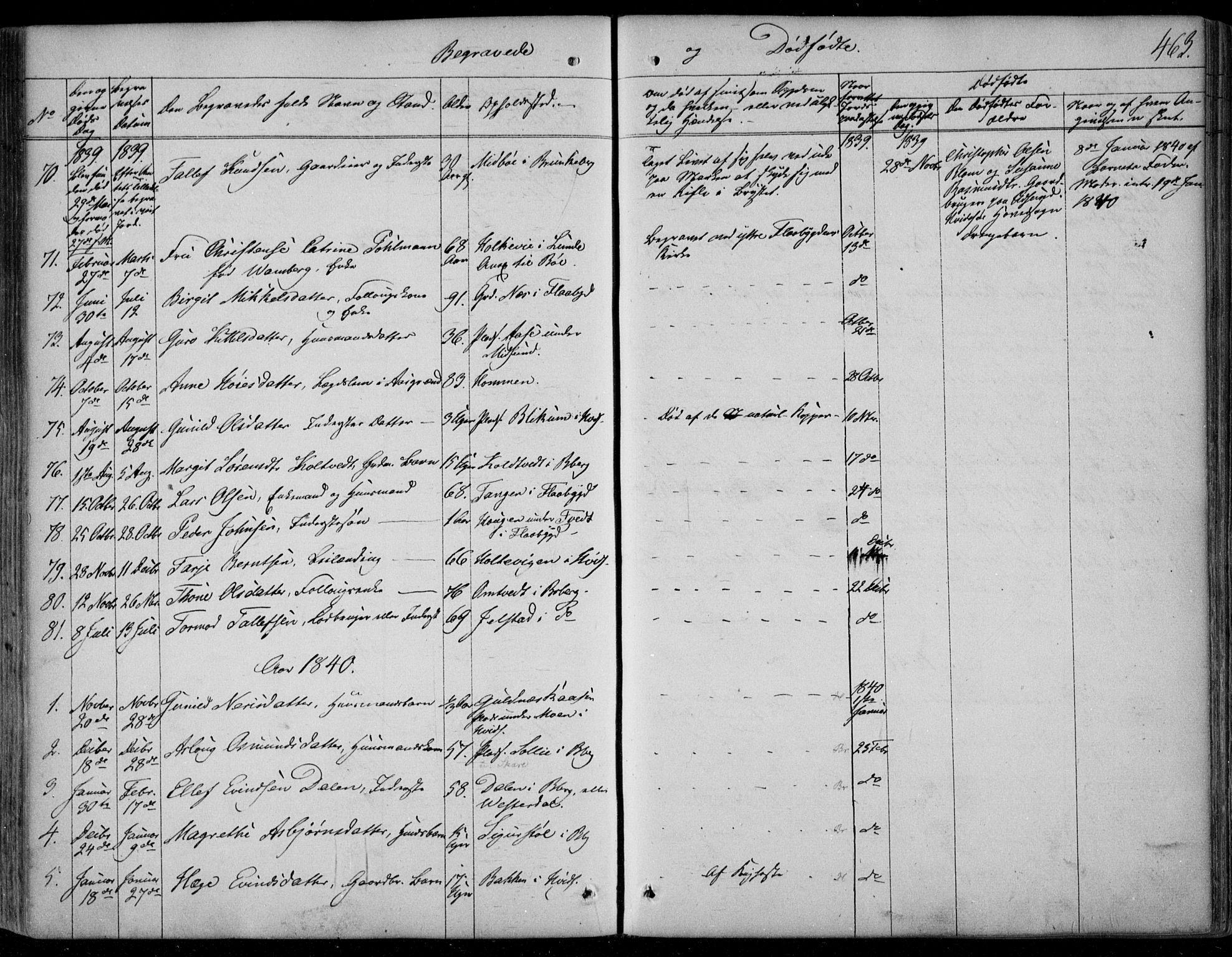 SAKO, Kviteseid kirkebøker, F/Fa/L0006: Ministerialbok nr. I 6, 1836-1858, s. 463