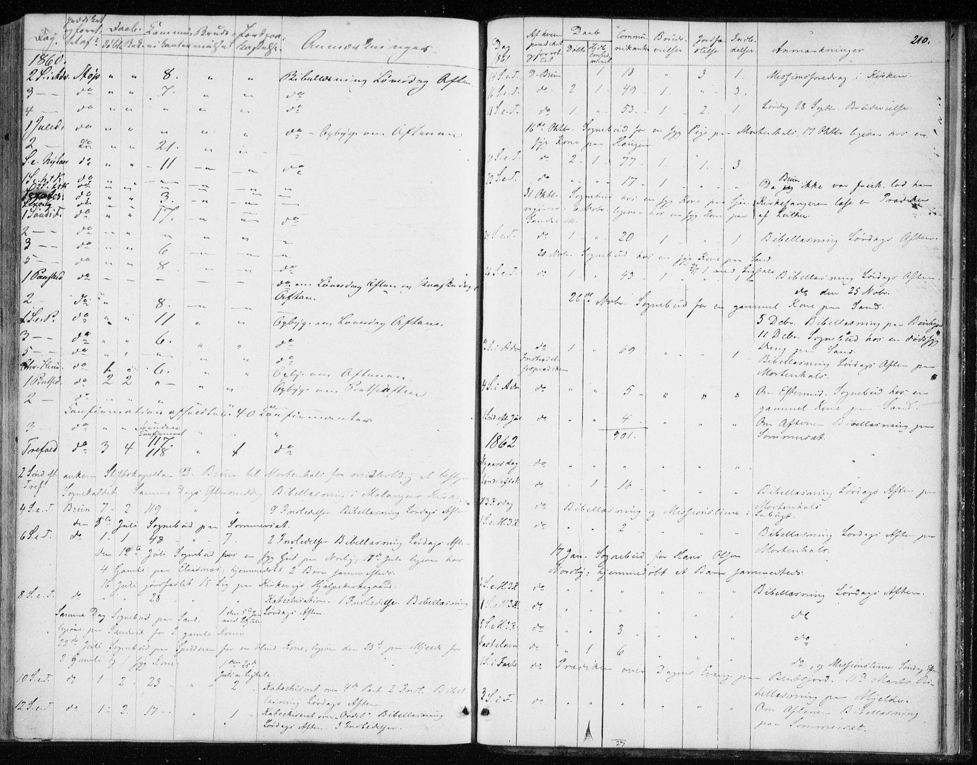 SATØ, Balsfjord sokneprestembete, Ministerialbok nr. 1, 1858-1870, s. 210
