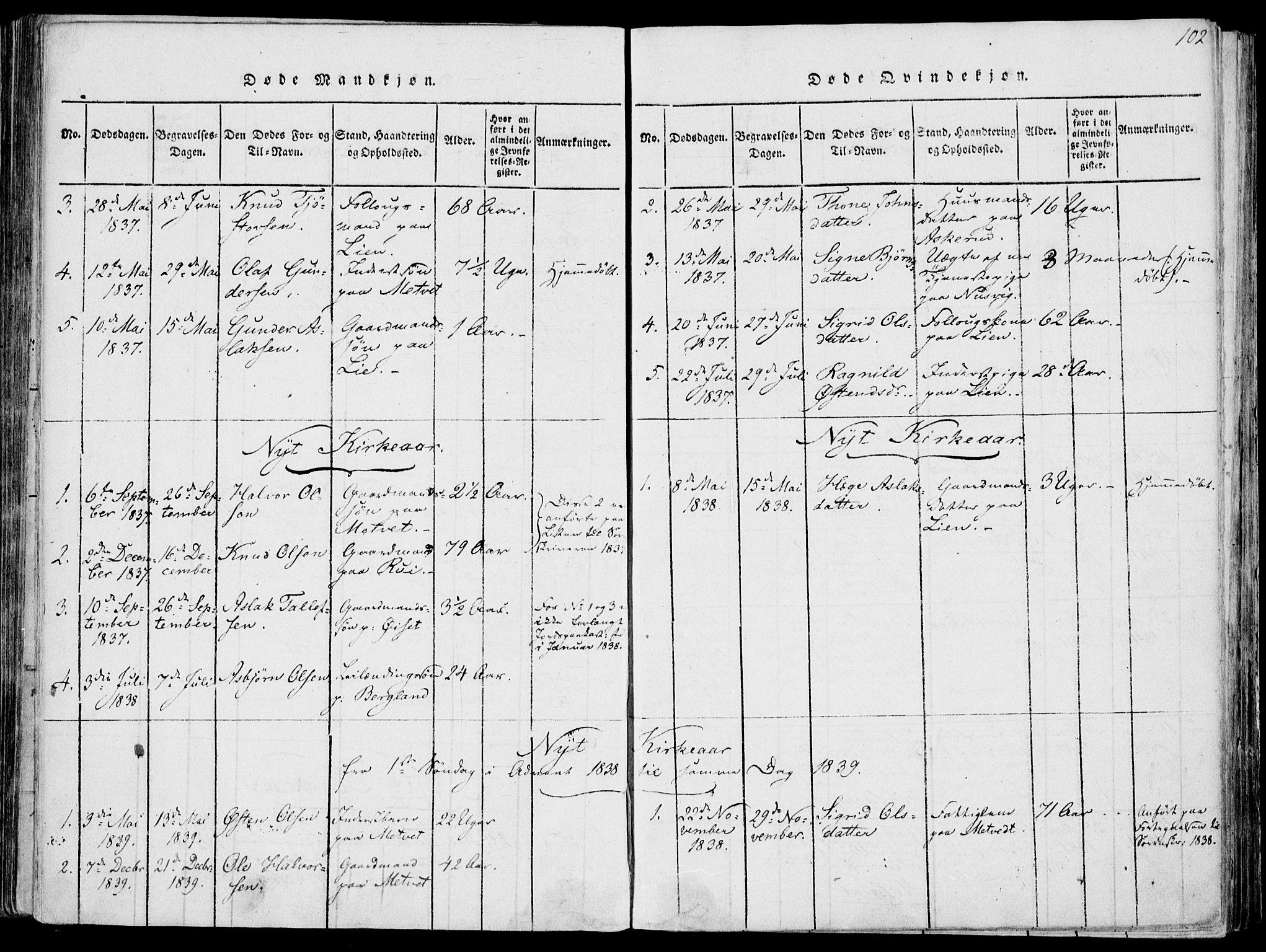 SAKO, Fyresdal kirkebøker, F/Fa/L0004: Ministerialbok nr. I 4, 1815-1854, s. 102