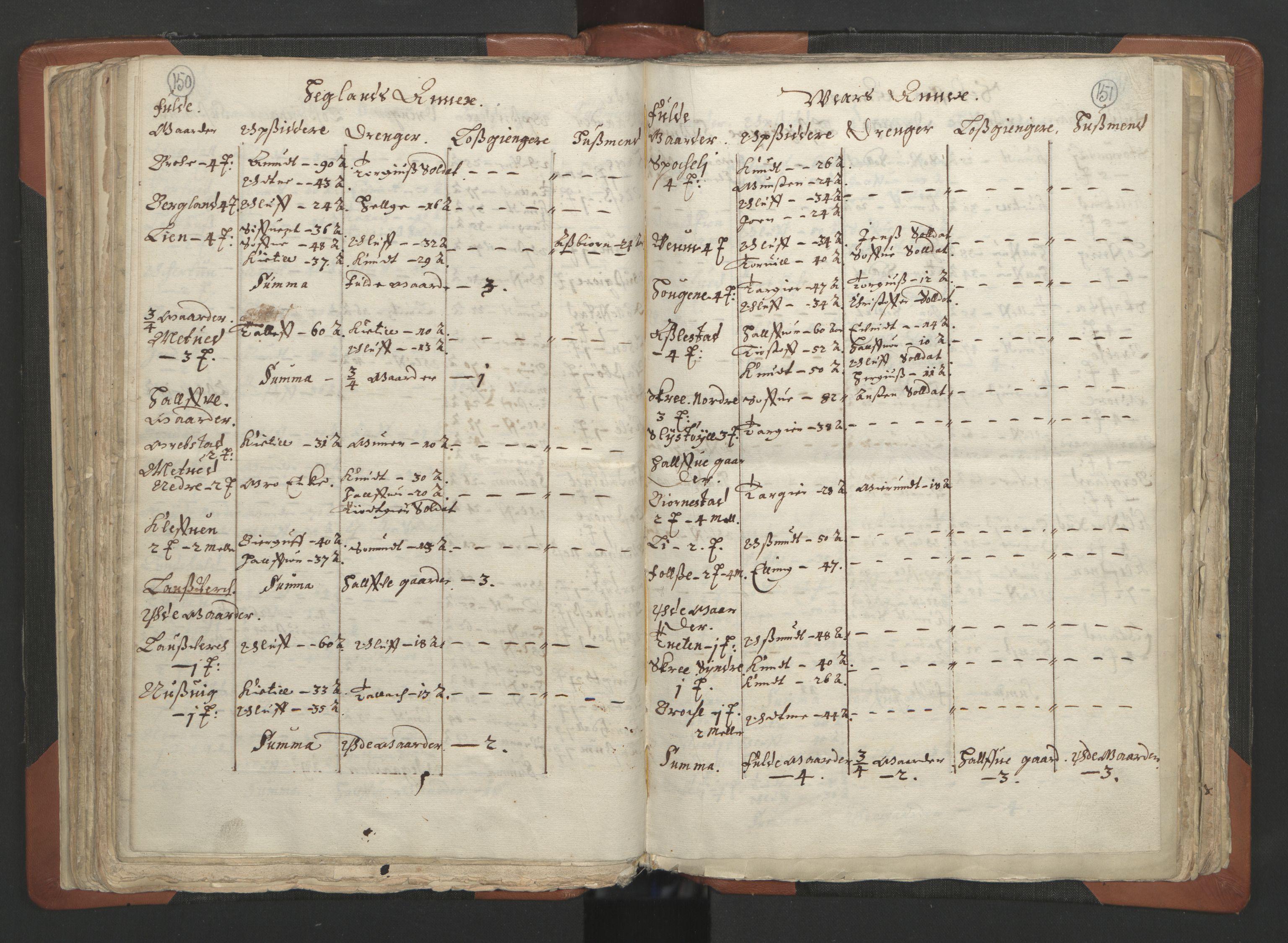 RA, Sogneprestenes manntall 1664-1666, nr. 12: Øvre Telemark prosti, Nedre Telemark prosti og Bamble prosti, 1664-1666, s. 150-151