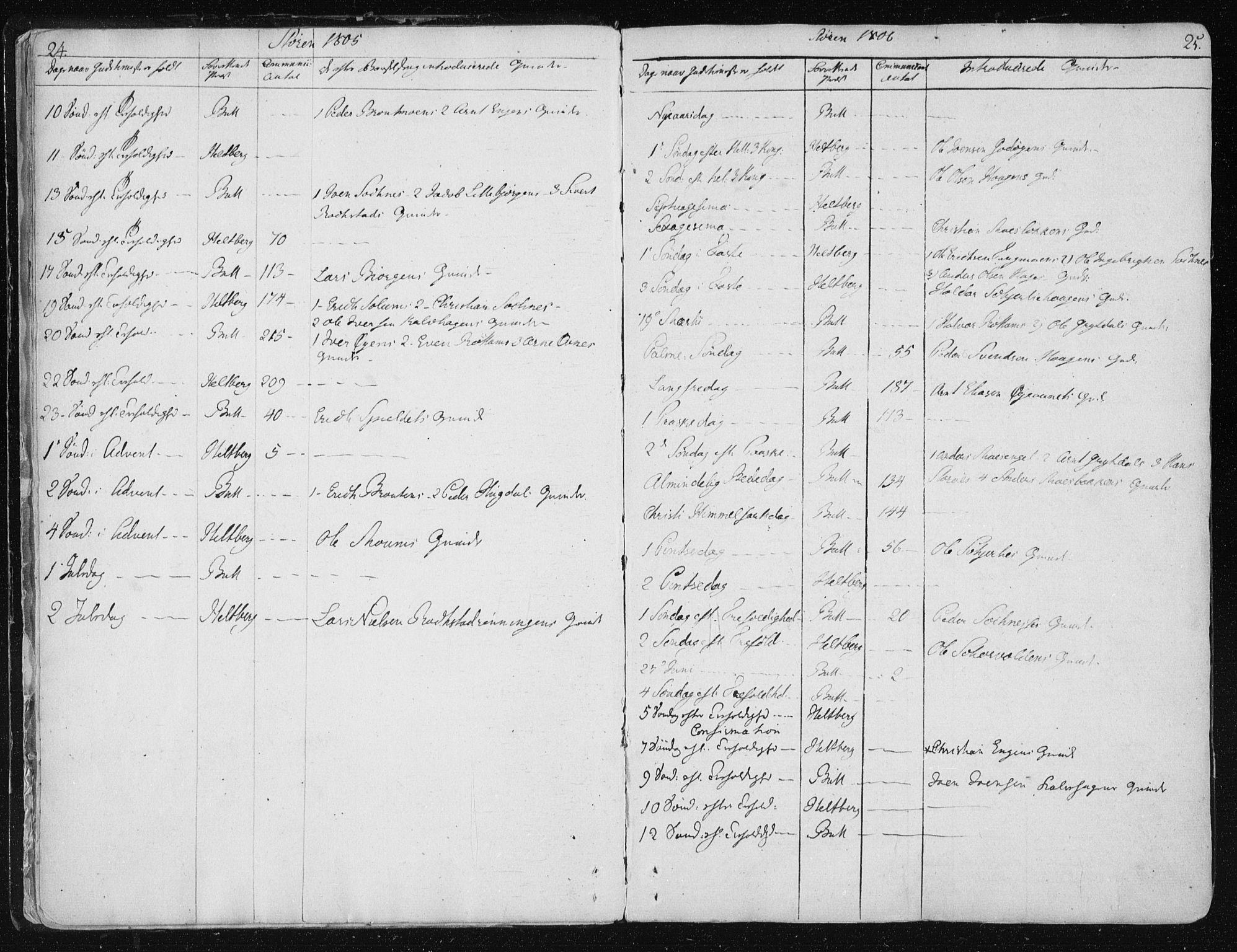 SAT, Ministerialprotokoller, klokkerbøker og fødselsregistre - Sør-Trøndelag, 687/L0992: Ministerialbok nr. 687A03 /1, 1788-1815, s. 24-25
