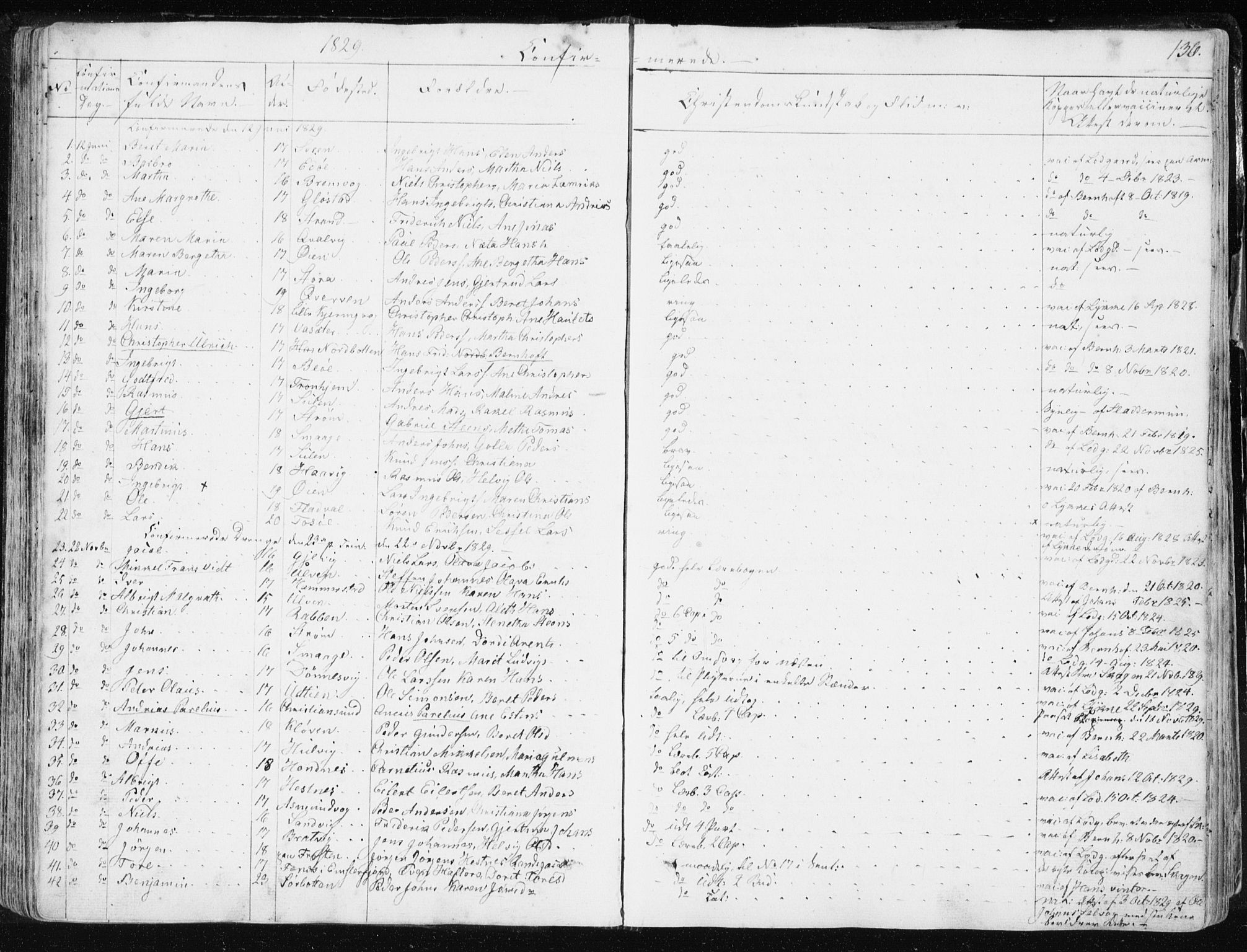 SAT, Ministerialprotokoller, klokkerbøker og fødselsregistre - Sør-Trøndelag, 634/L0528: Ministerialbok nr. 634A04, 1827-1842, s. 136