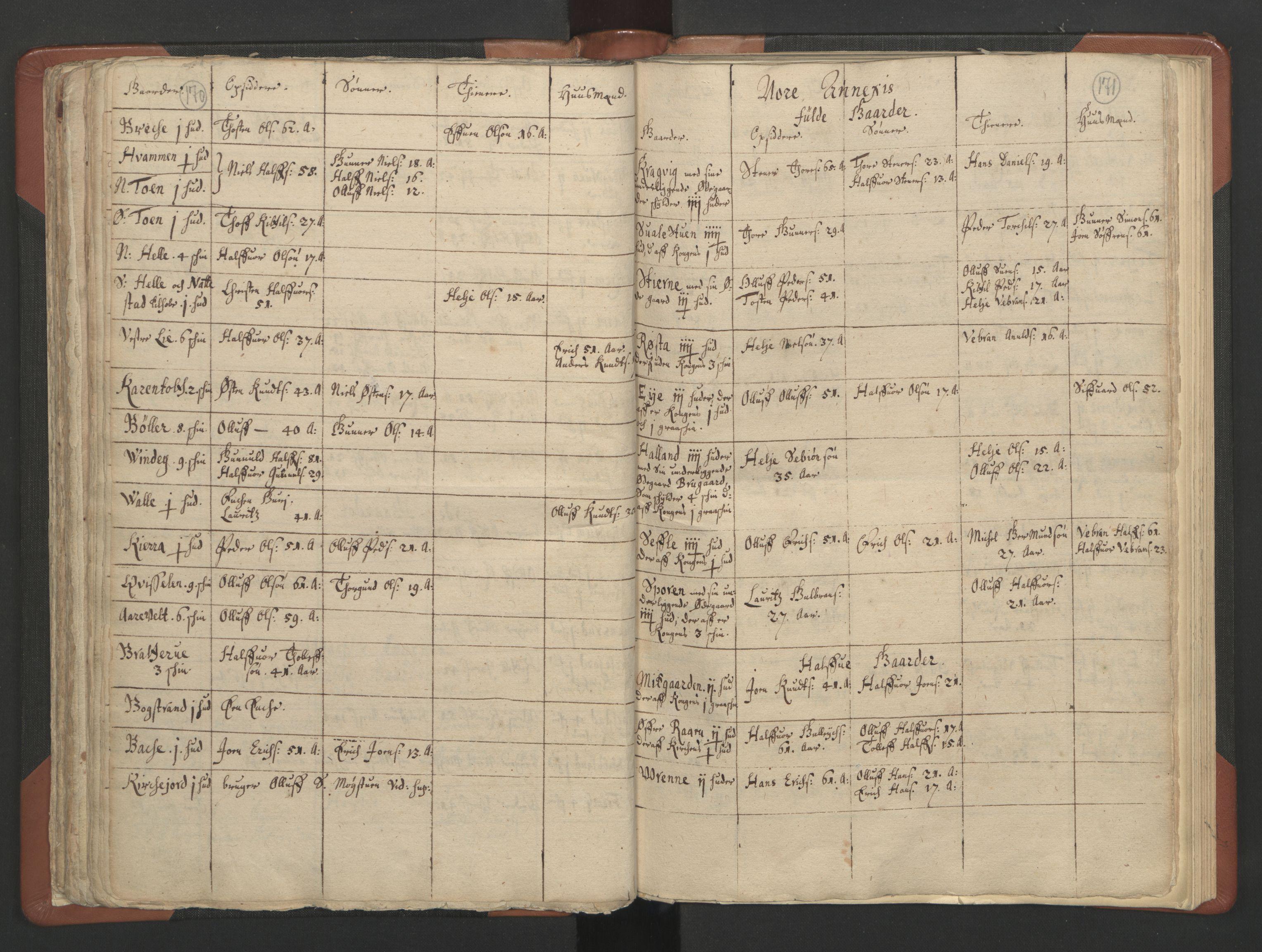 RA, Sogneprestenes manntall 1664-1666, nr. 11: Brunlanes prosti, 1664-1666, s. 170-171