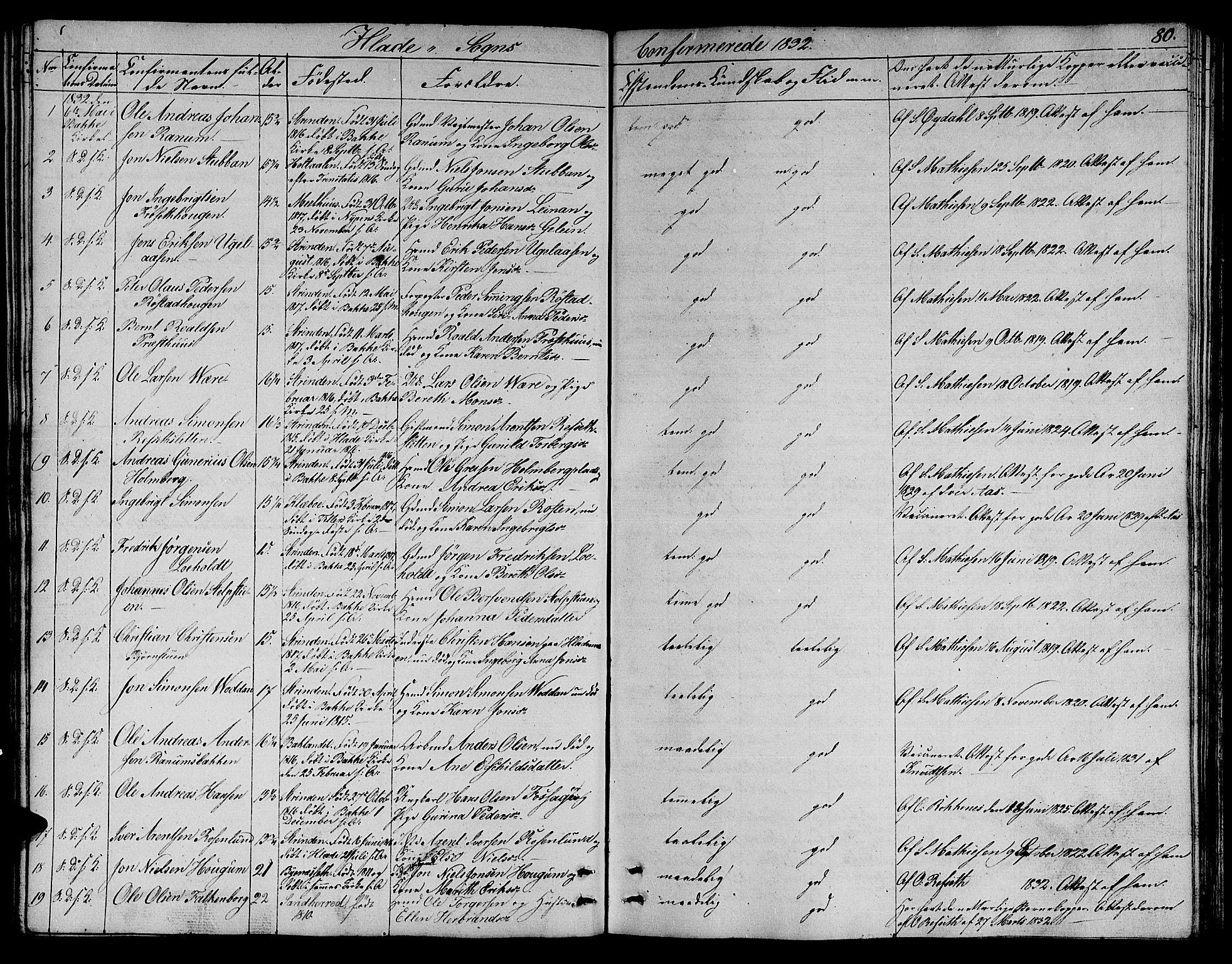 SAT, Ministerialprotokoller, klokkerbøker og fødselsregistre - Sør-Trøndelag, 606/L0308: Klokkerbok nr. 606C04, 1829-1840, s. 80